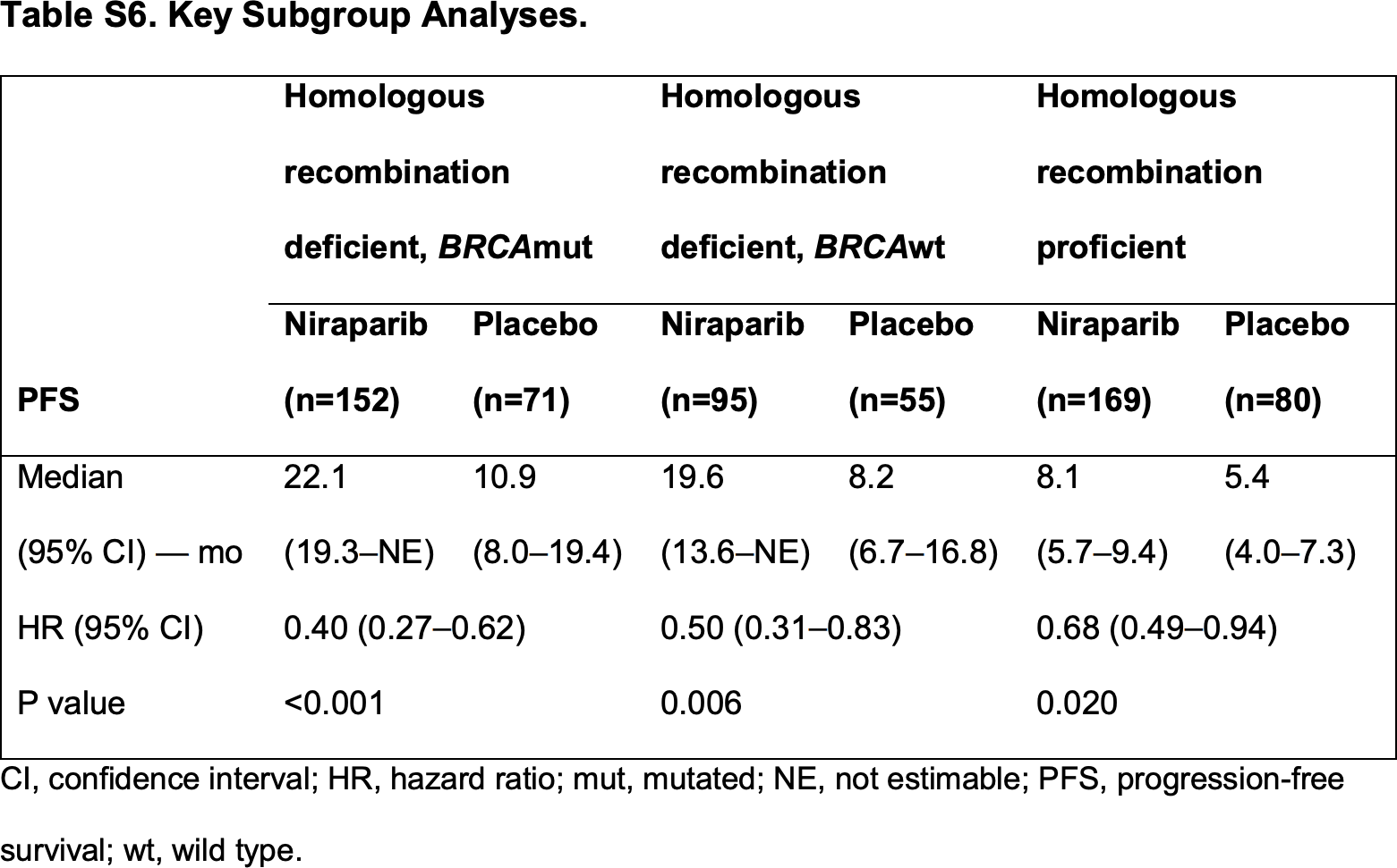 nct02655016 results 03 - «Заджула»: поддерживающая терапия рака яичников для любых пациентов