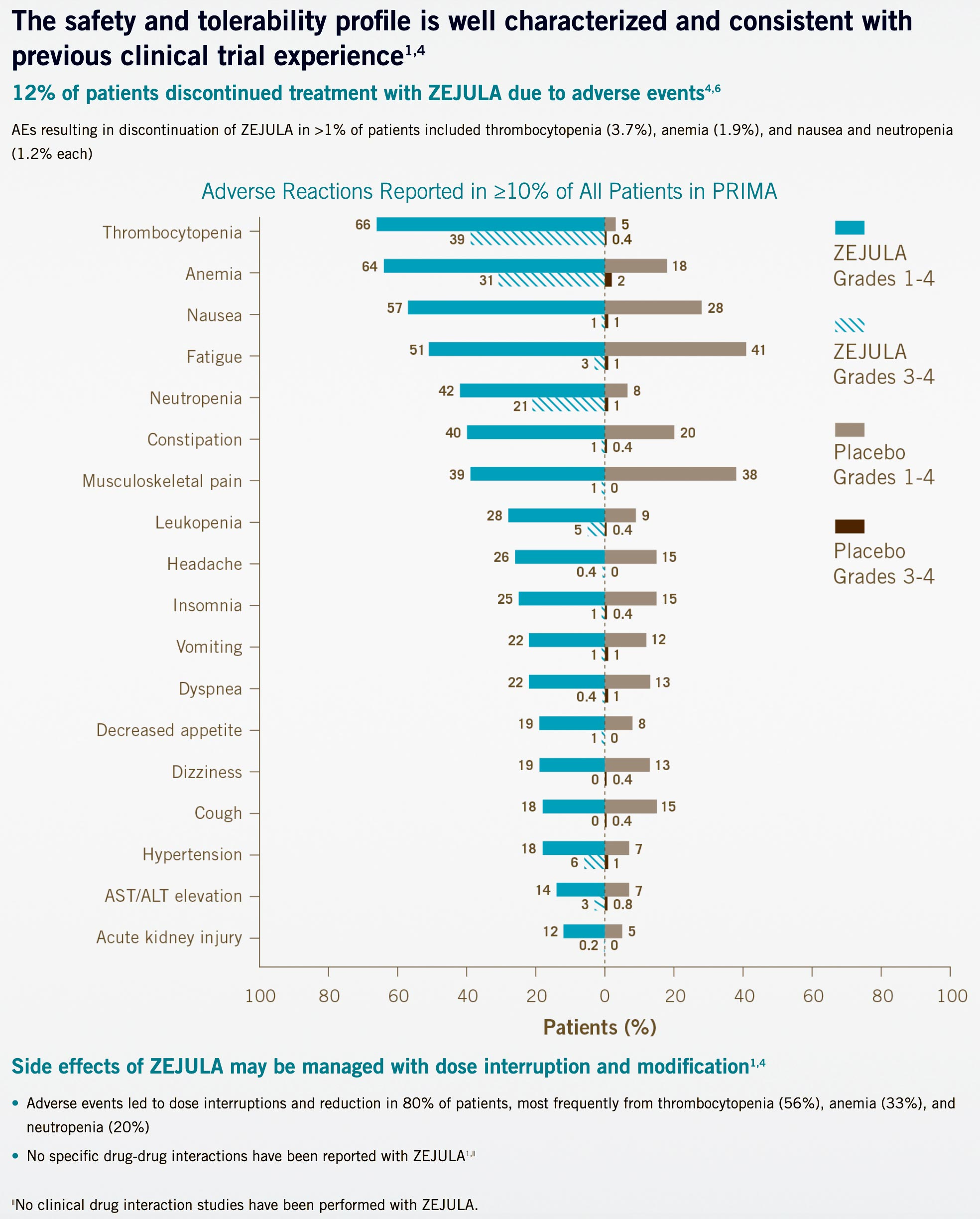 nct02655016 results 04 - «Заджула»: поддерживающая терапия рака яичников для любых пациентов