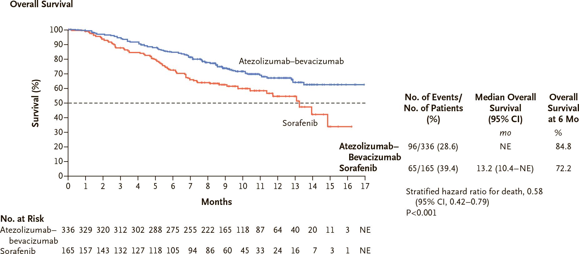 nct03434379 results 01 - «Тецентрик» плюс «Авастин»: иммуноонкологическое лечение гепатоцеллюлярной карциномы