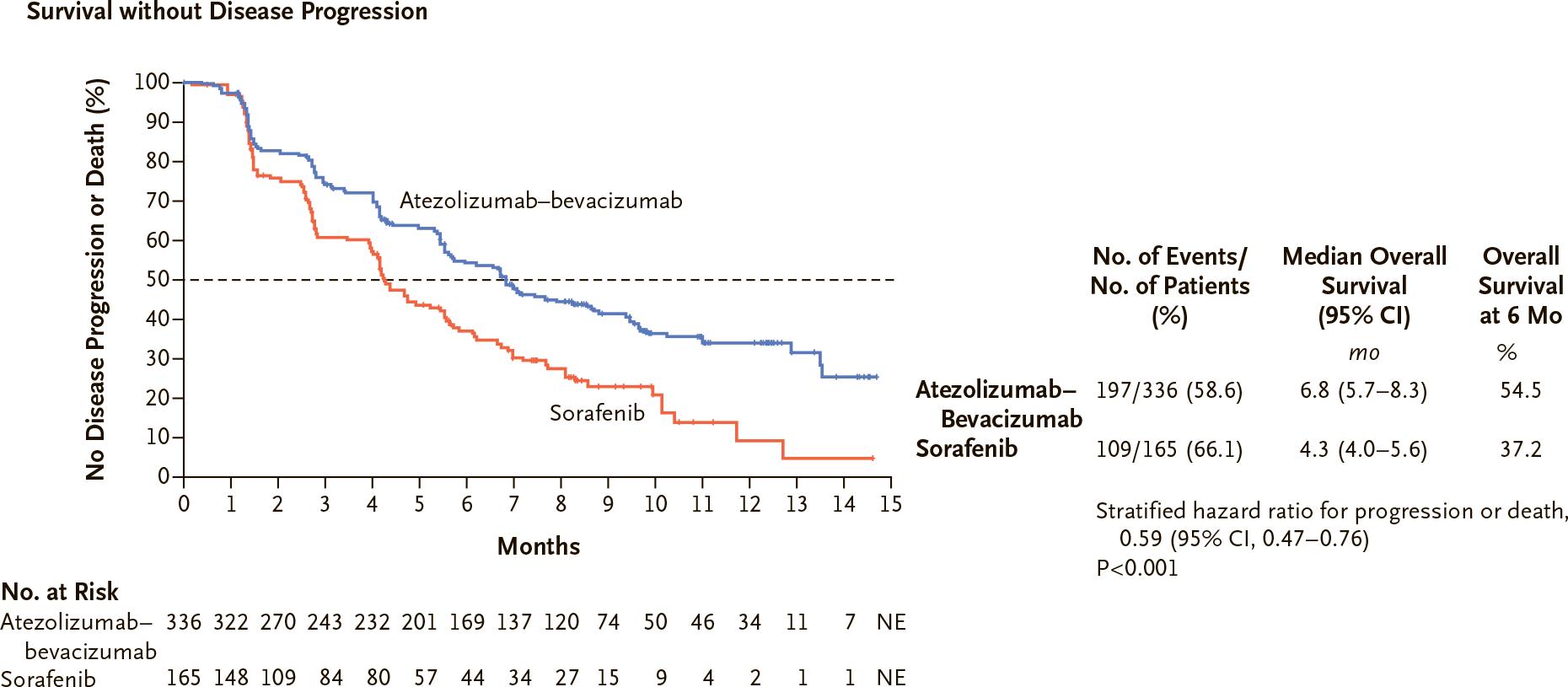 nct03434379 results 02 - «Тецентрик» плюс «Авастин»: иммуноонкологическое лечение гепатоцеллюлярной карциномы