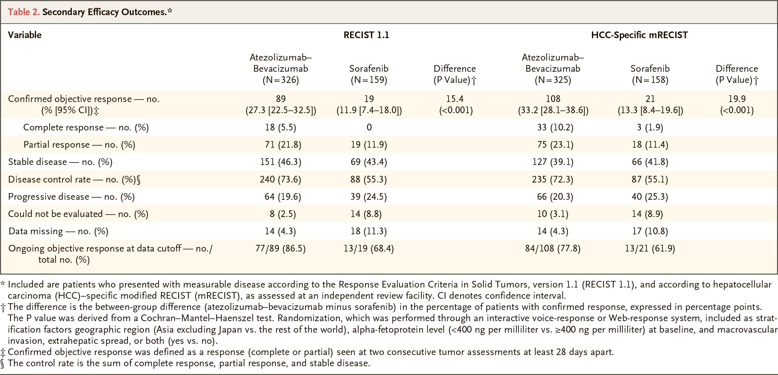 nct03434379 results 03 - «Тецентрик» плюс «Авастин»: иммуноонкологическое лечение гепатоцеллюлярной карциномы