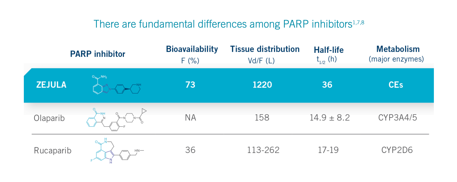 parp 02 - «Заджула»: поддерживающая терапия рака яичников для любых пациентов