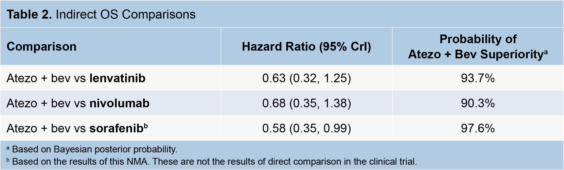 tecentriq avastin hcc compare 01 - «Тецентрик» плюс «Авастин»: иммуноонкологическое лечение гепатоцеллюлярной карциномы