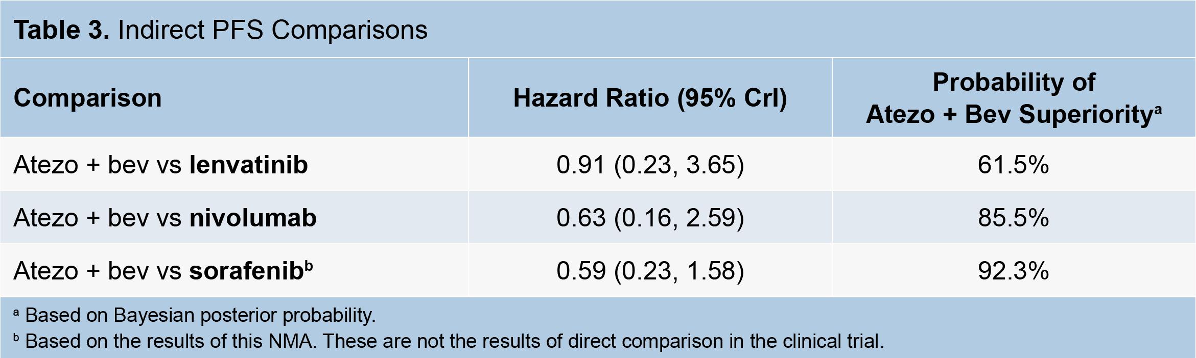 tecentriq avastin hcc compare 02 - «Тецентрик» плюс «Авастин»: иммуноонкологическое лечение гепатоцеллюлярной карциномы