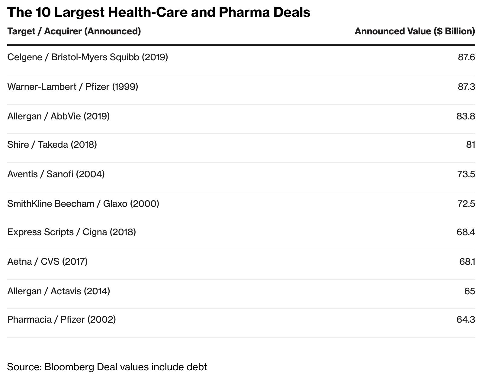 10 largest health care and pharma deals - AstraZeneca вроде бы захотела купить Gilead