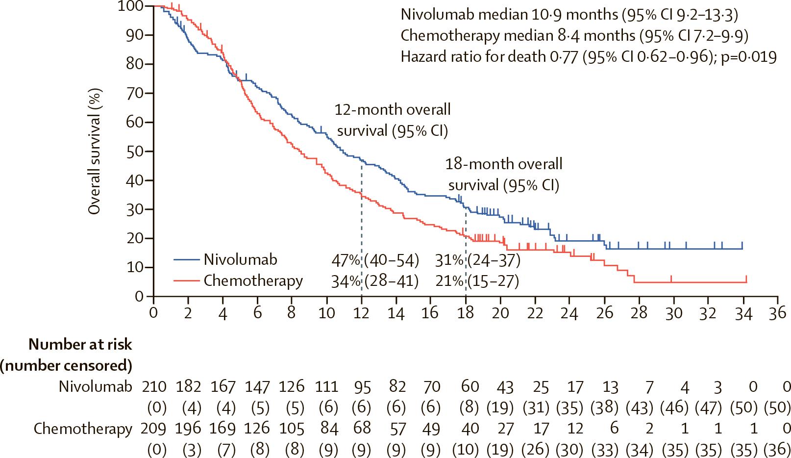 nct02569242 results 01 - Рак пищевода: назначайте «Опдиво» вместо химиотерапии