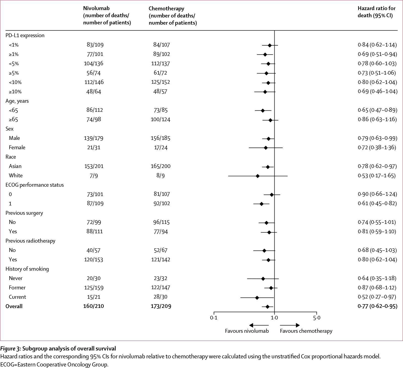 nct02569242 results 02 - Рак пищевода: назначайте «Опдиво» вместо химиотерапии