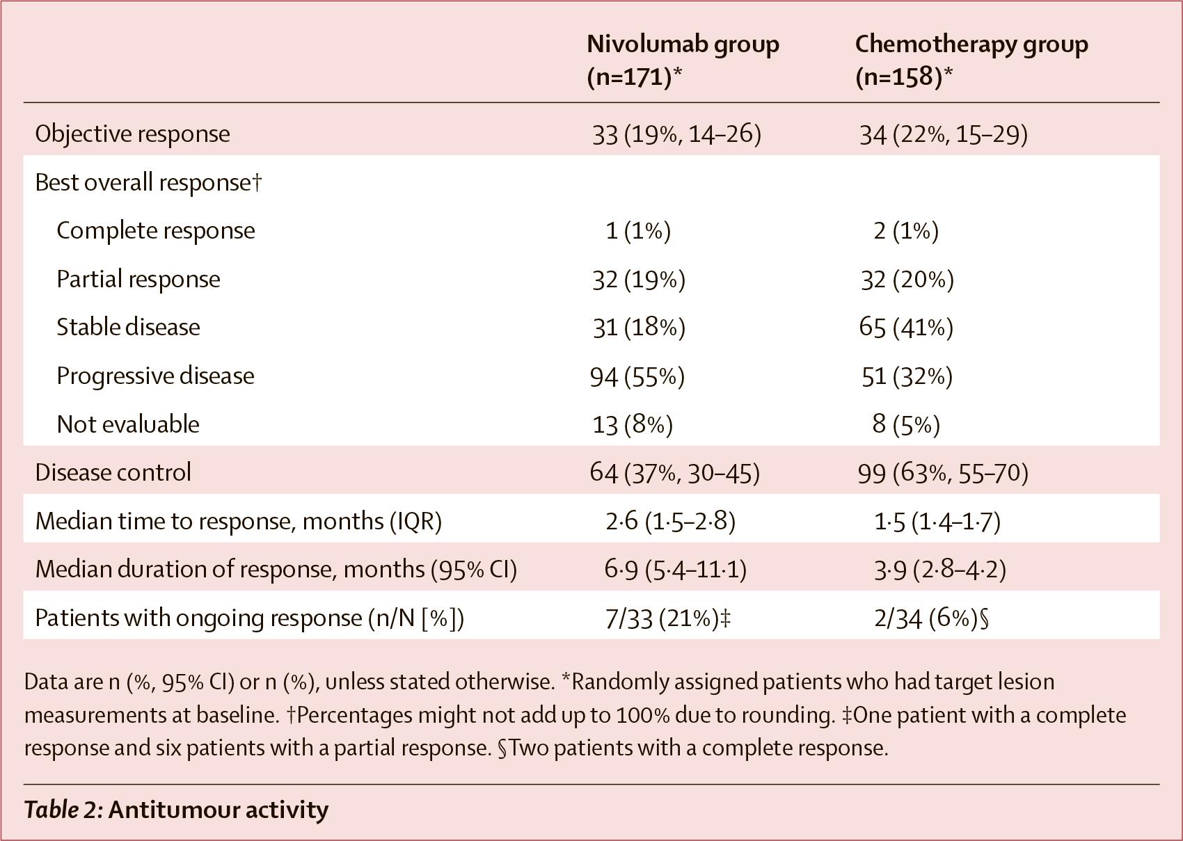 nct02569242 results 03 - Рак пищевода: назначайте «Опдиво» вместо химиотерапии
