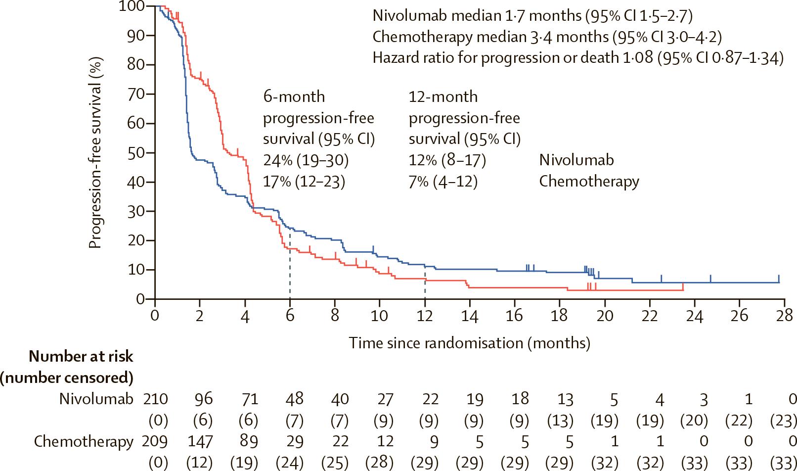 nct02569242 results 04 - Рак пищевода: назначайте «Опдиво» вместо химиотерапии