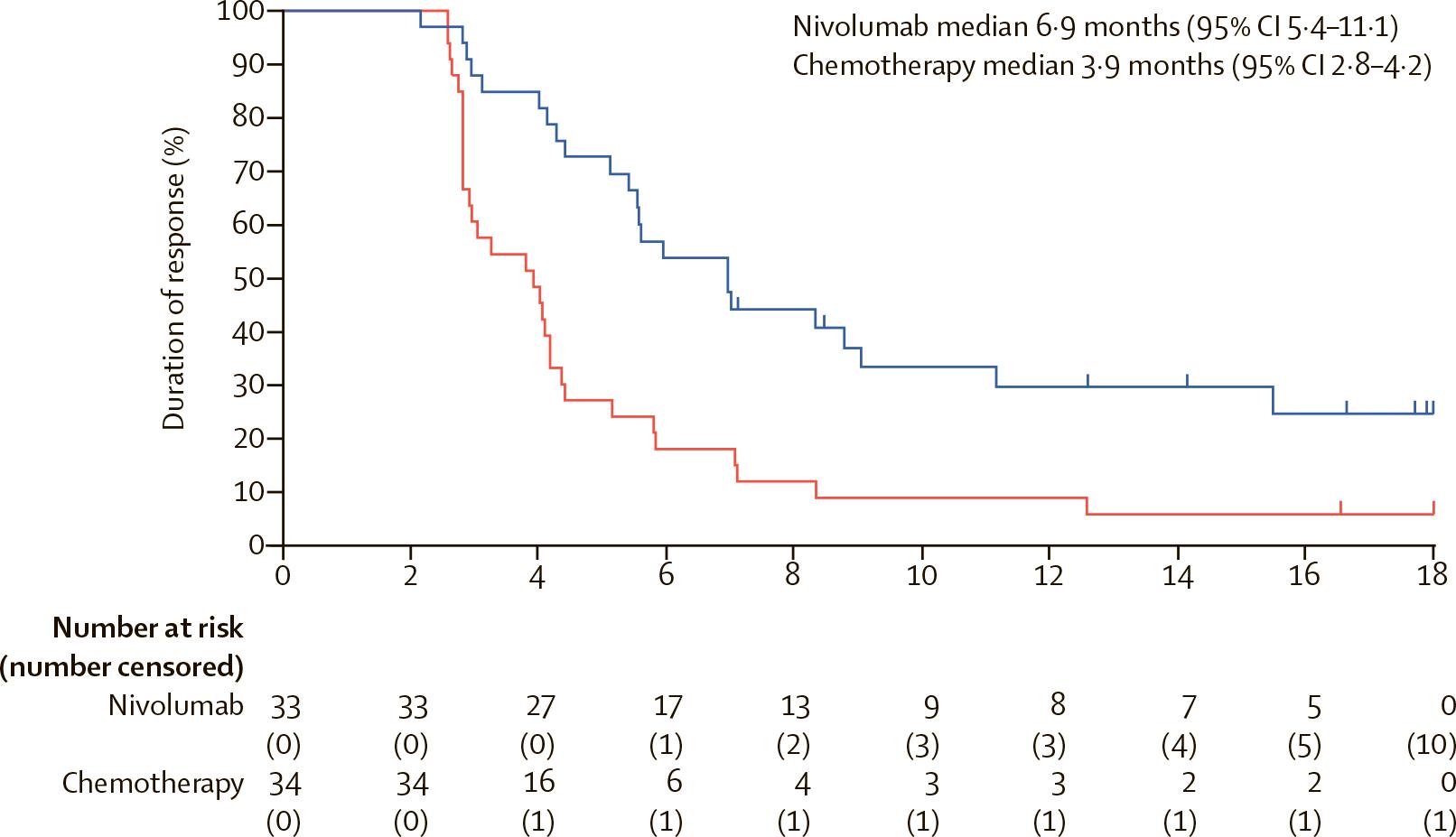 nct02569242 results 05 - Рак пищевода: назначайте «Опдиво» вместо химиотерапии