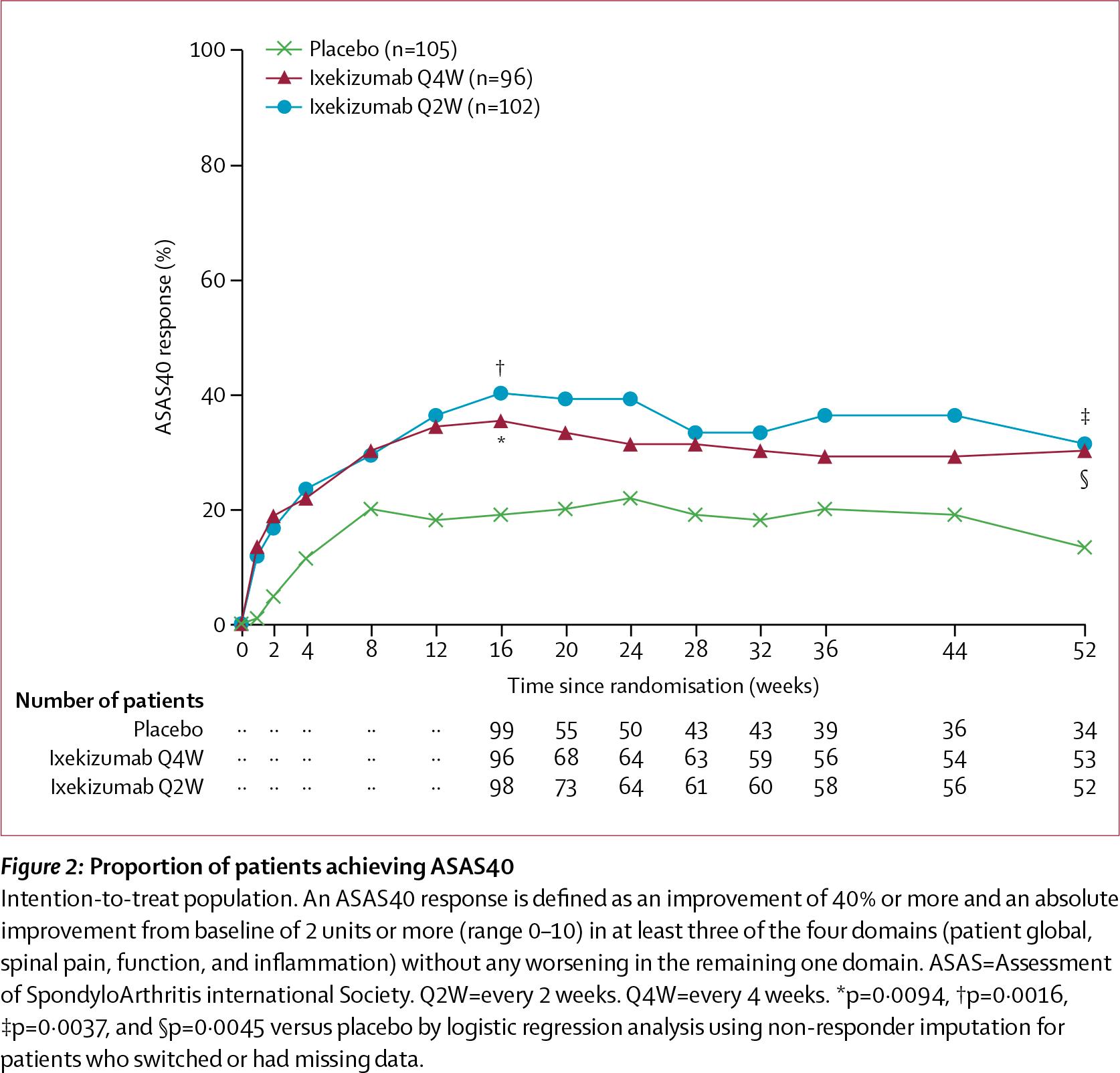 nct02757352 results 01 - «Талс» одобрен в терапии нерентгенографического аксиального спондилоартрита