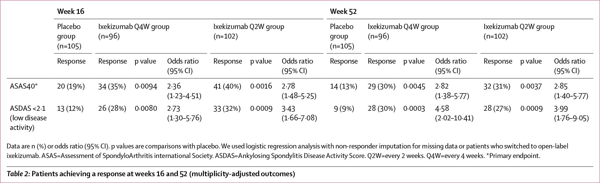 nct02757352 results 02 - «Талс» одобрен в терапии нерентгенографического аксиального спондилоартрита