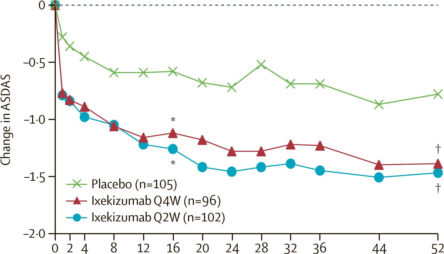 nct02757352 results 03 - «Талс» одобрен в терапии нерентгенографического аксиального спондилоартрита