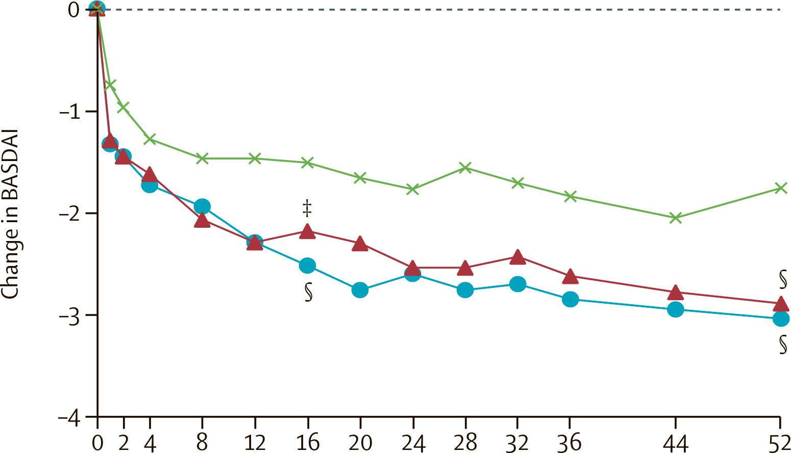 nct02757352 results 04 - «Талс» одобрен в терапии нерентгенографического аксиального спондилоартрита