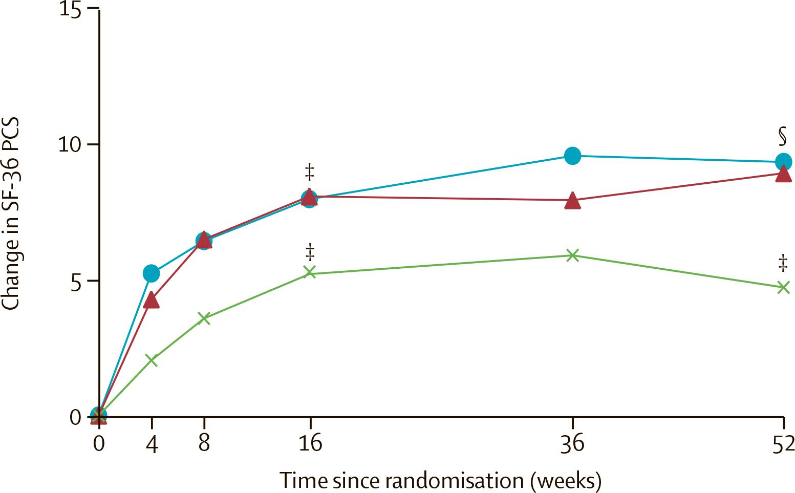 nct02757352 results 05 - «Талс» одобрен в терапии нерентгенографического аксиального спондилоартрита