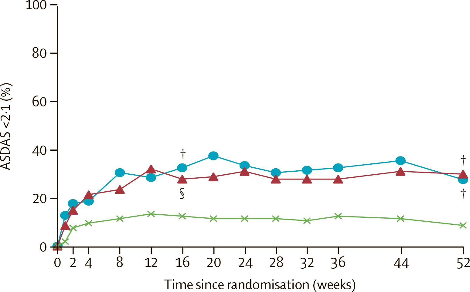 nct02757352 results 06 - «Талс» одобрен в терапии нерентгенографического аксиального спондилоартрита