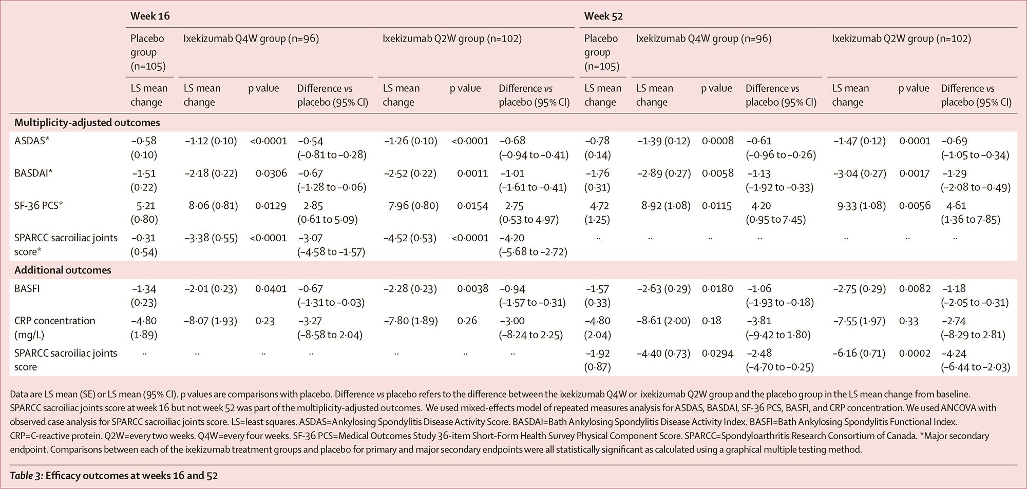 nct02757352 results 08 - «Талс» одобрен в терапии нерентгенографического аксиального спондилоартрита