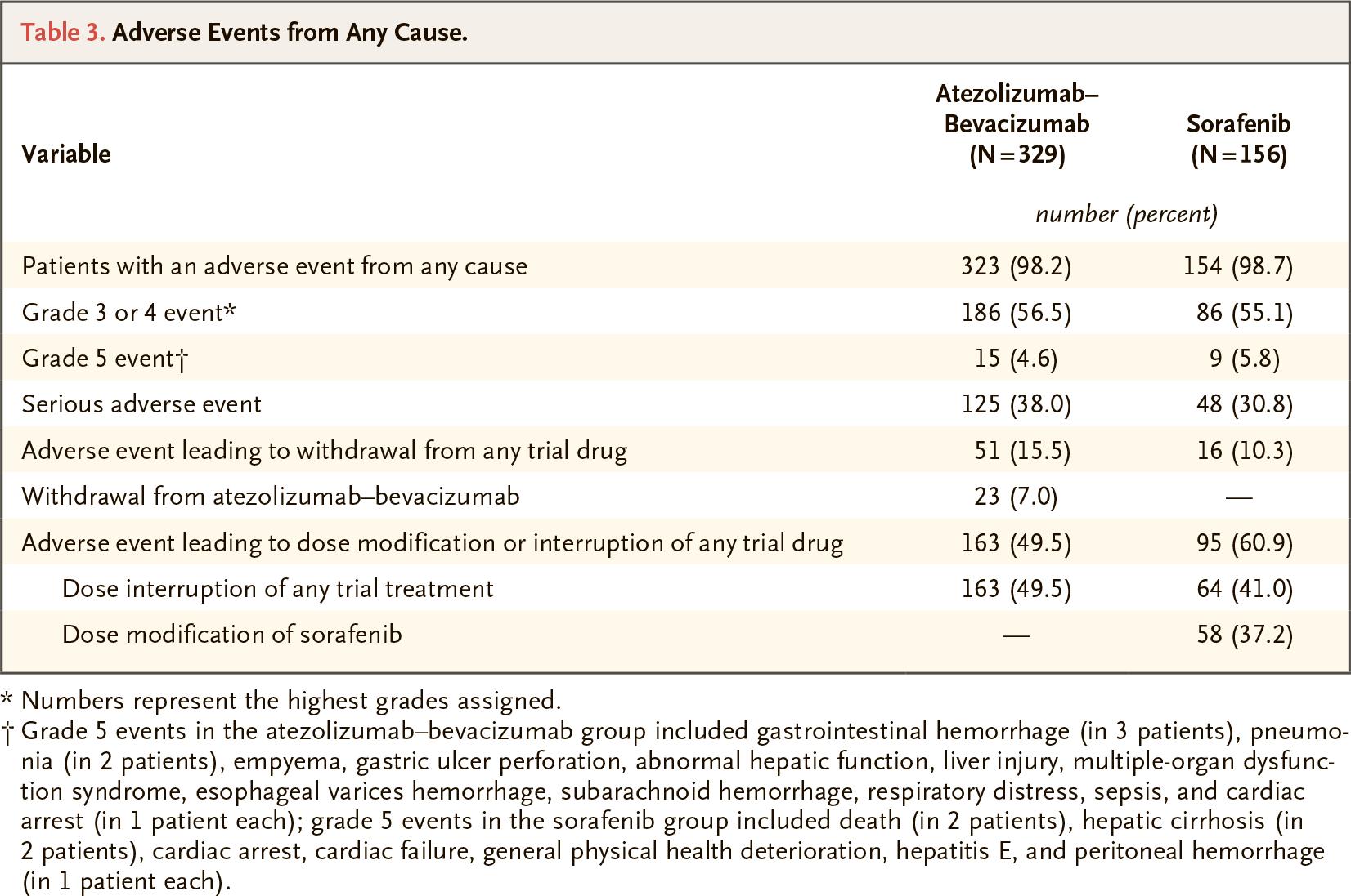 nct03434379 results 04 - «Тецентрик» плюс «Авастин»: иммуноонкологическое лечение гепатоцеллюлярной карциномы