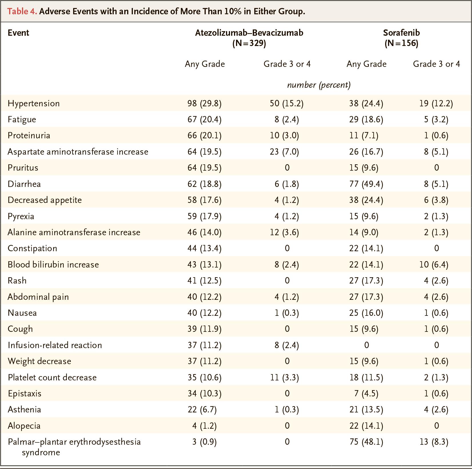 nct03434379 results 05 - «Тецентрик» плюс «Авастин»: иммуноонкологическое лечение гепатоцеллюлярной карциномы