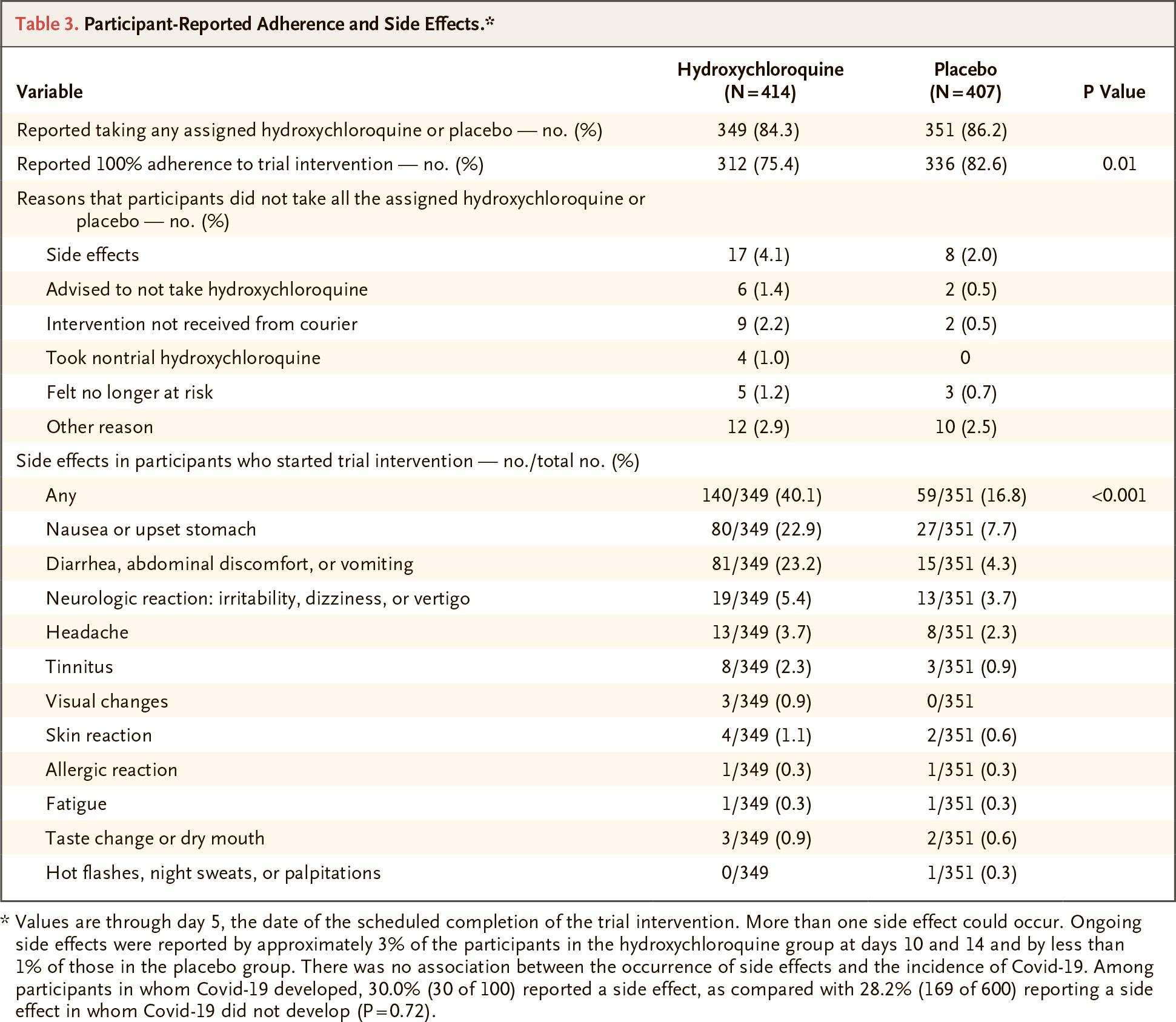 nct04308668 results 02 - Коронавирус. Гидроксихлорохин бесполезен для постконтактной профилактики заражения