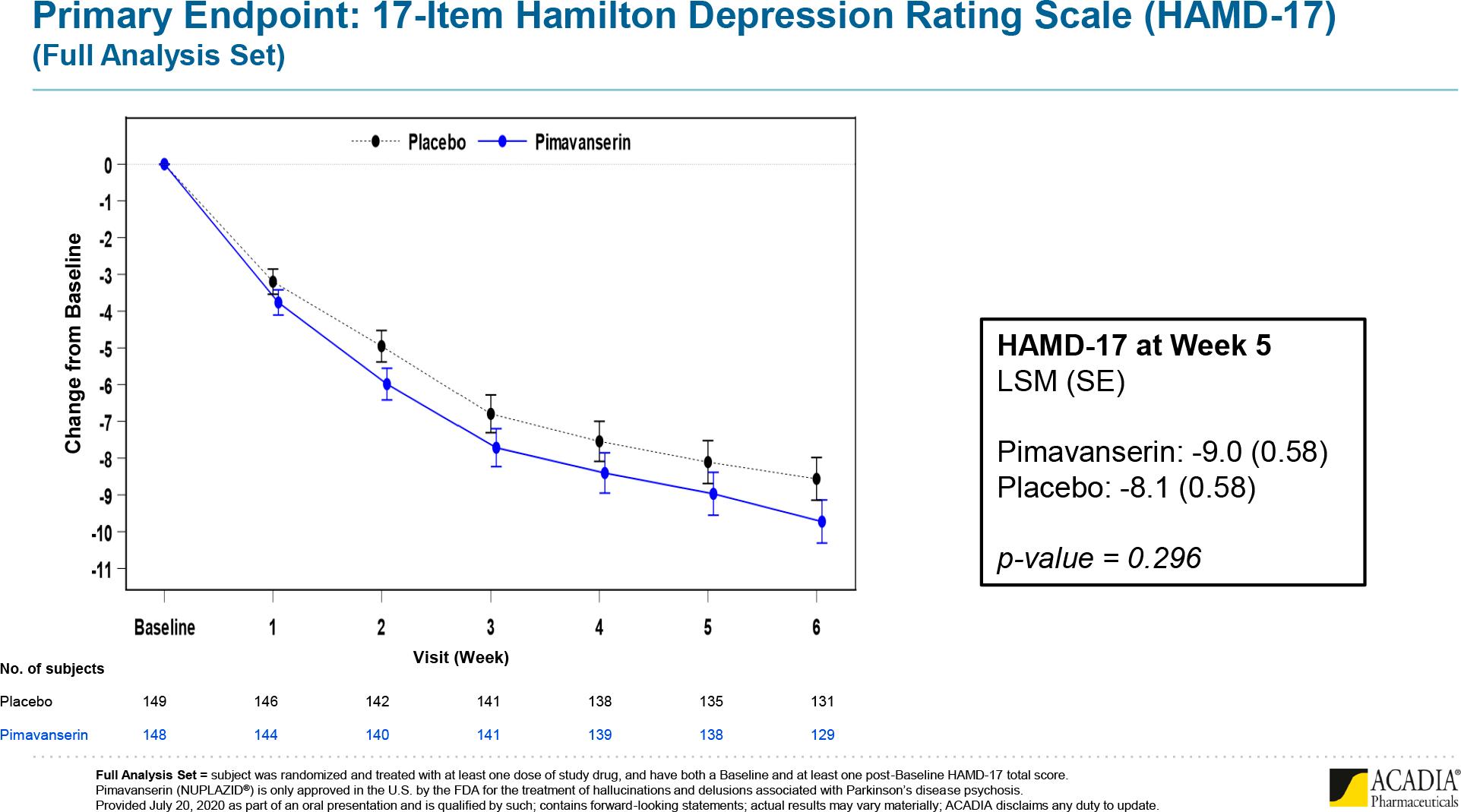 clarity pimavanserin results 01 - «Нуплазид» не помог при клинической депрессии