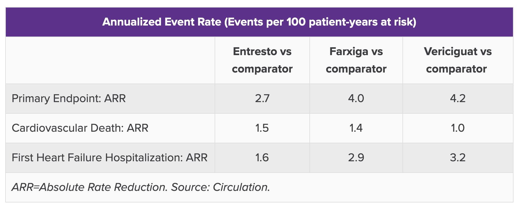 entresto farxiga vericiguat annualized event rate - «Форсига»: новый препарат для лечения хронической сердечной недостаточности