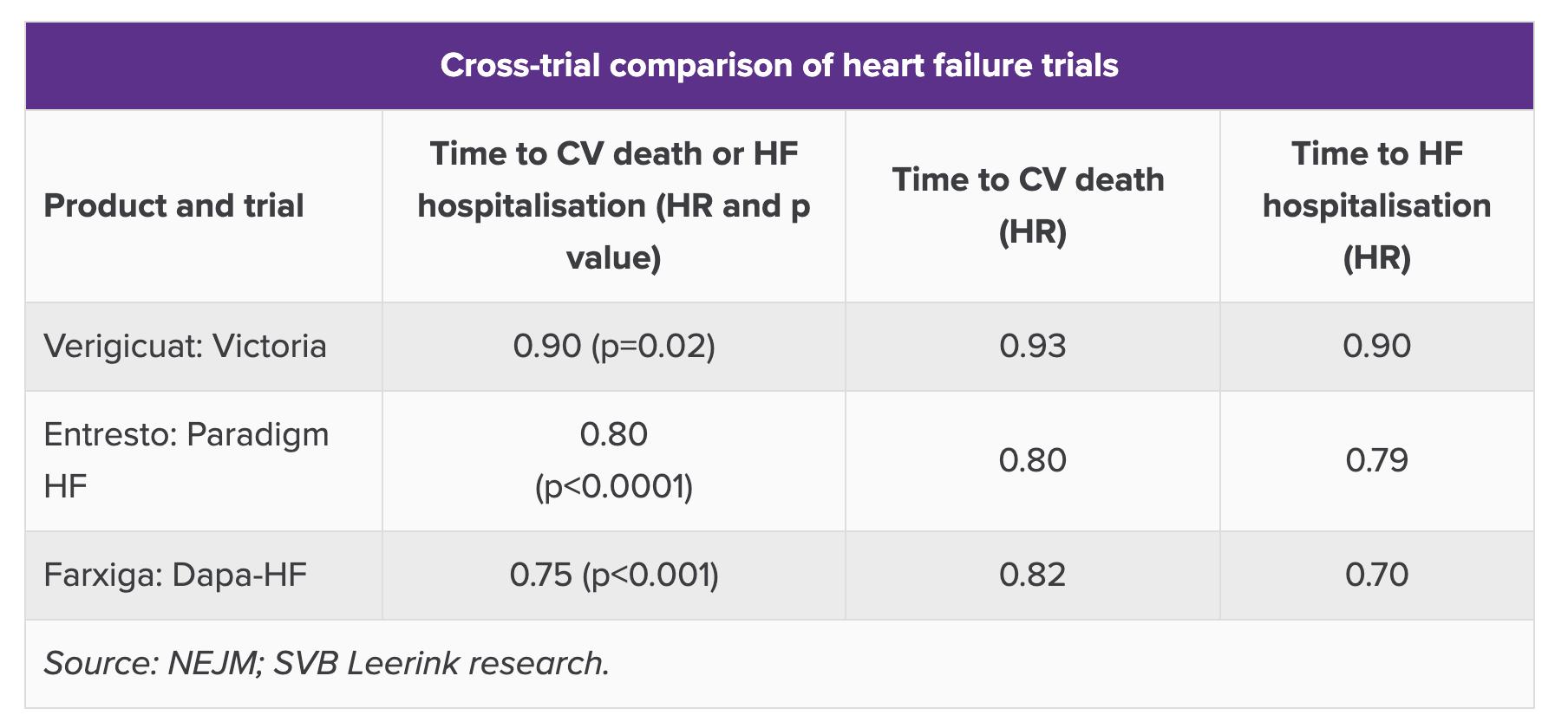 entresto farxiga vericiguat cross trial comparison of heart failure trials - «Форсига»: новый препарат для лечения хронической сердечной недостаточности
