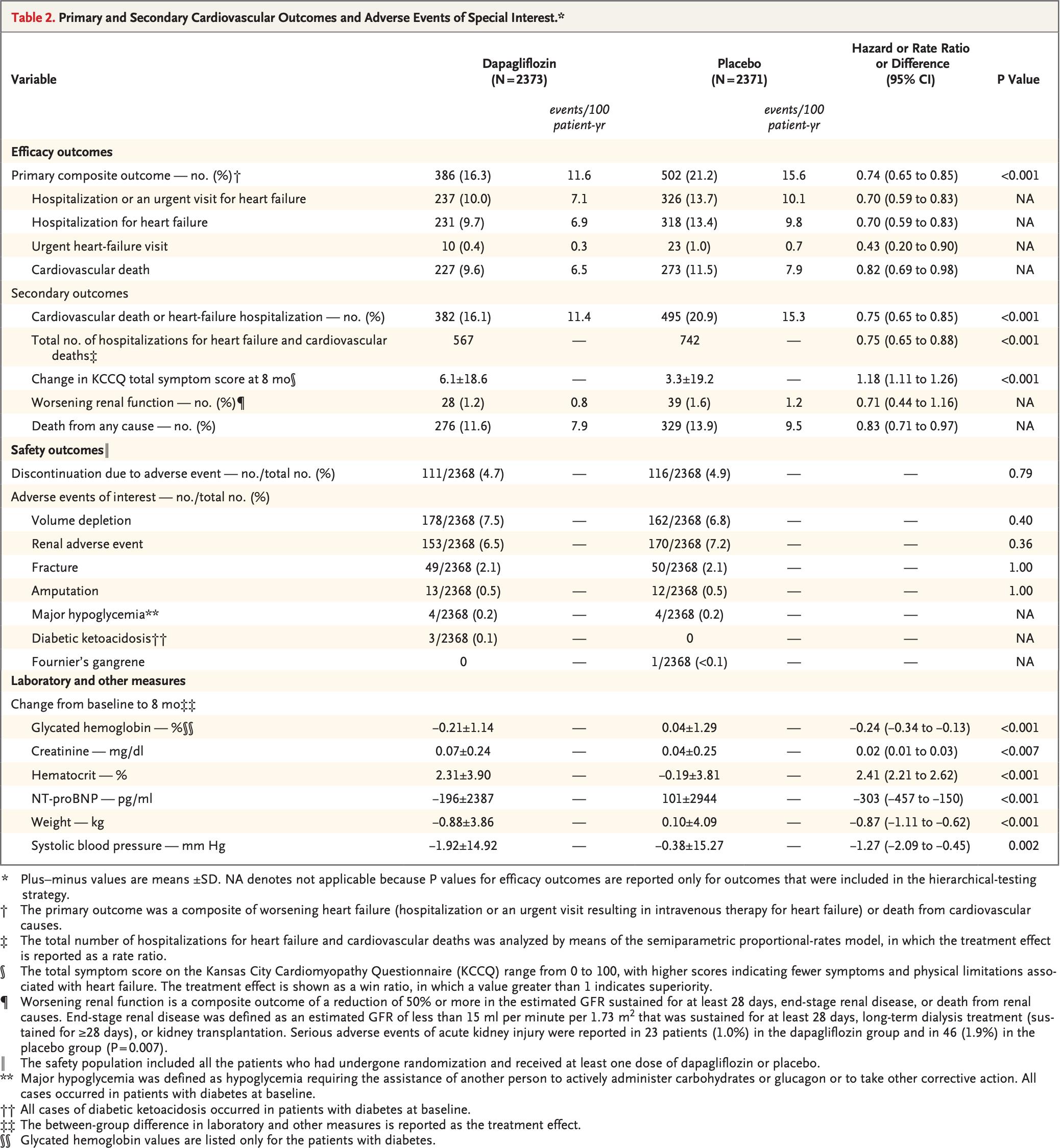 nct 03036124 results 01 - «Форсига»: новый препарат для лечения хронической сердечной недостаточности
