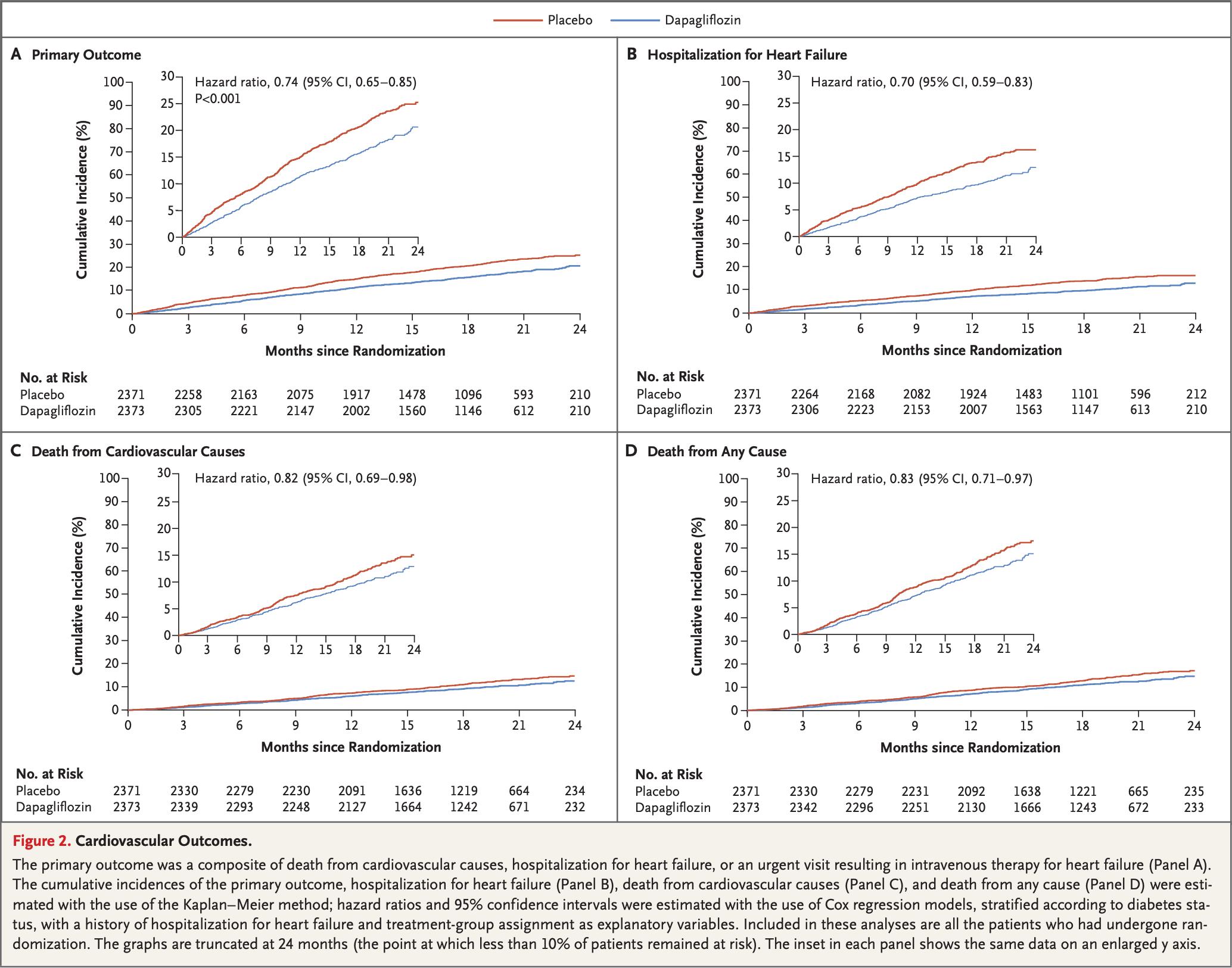 nct 03036124 results 02 - «Форсига»: новый препарат для лечения хронической сердечной недостаточности