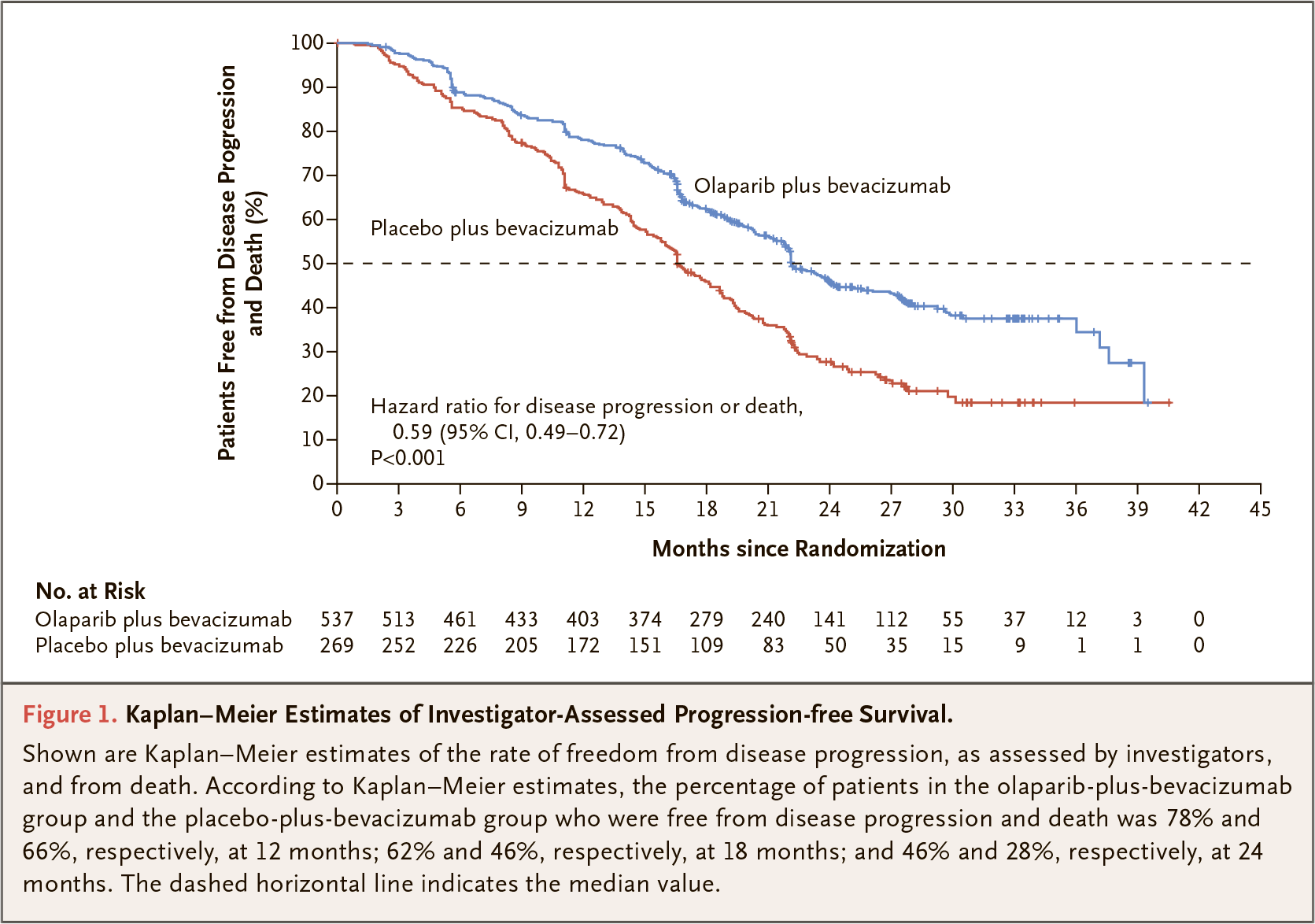 nct02477644 results 01 - «Линпарза» плюс «Авастин»: поддерживающая терапия рака яичников