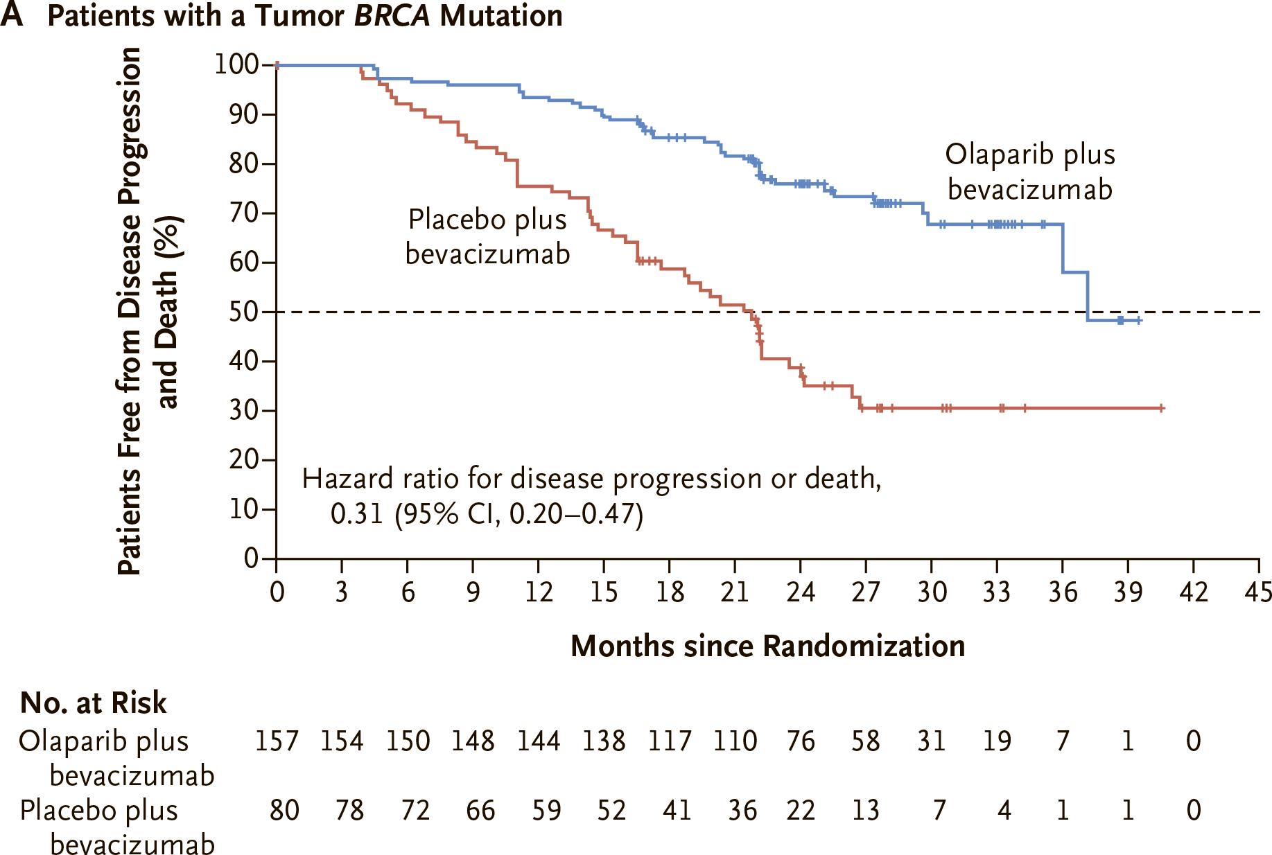 nct02477644 results 02 - «Линпарза» плюс «Авастин»: поддерживающая терапия рака яичников