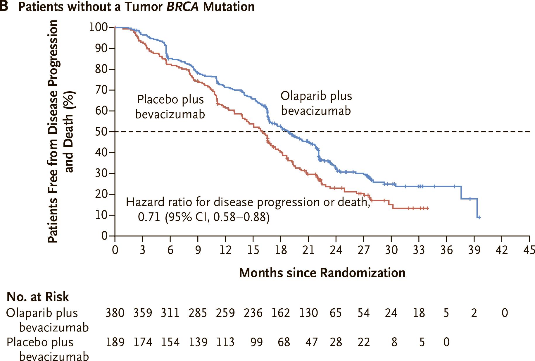 nct02477644 results 03 - «Линпарза» плюс «Авастин»: поддерживающая терапия рака яичников