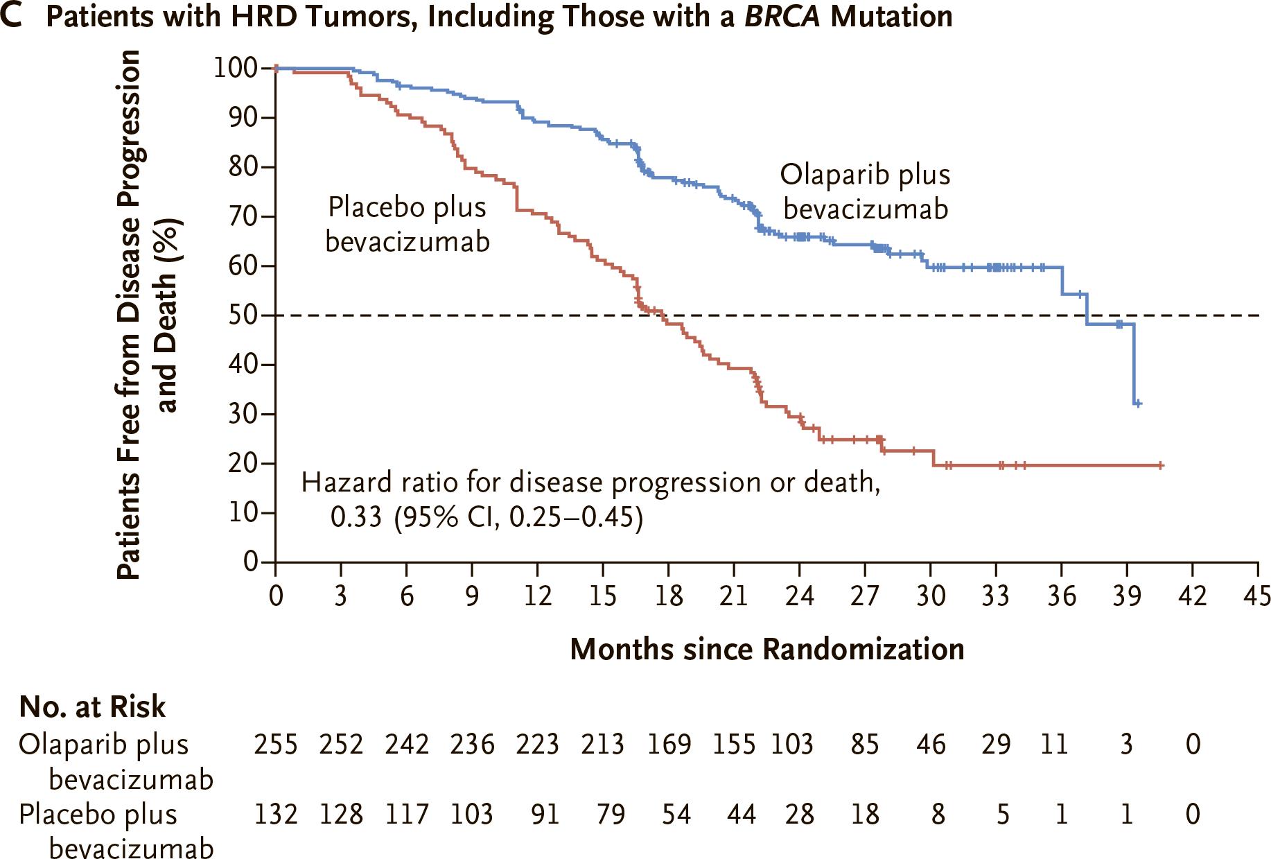 nct02477644 results 04 - «Линпарза» плюс «Авастин»: поддерживающая терапия рака яичников