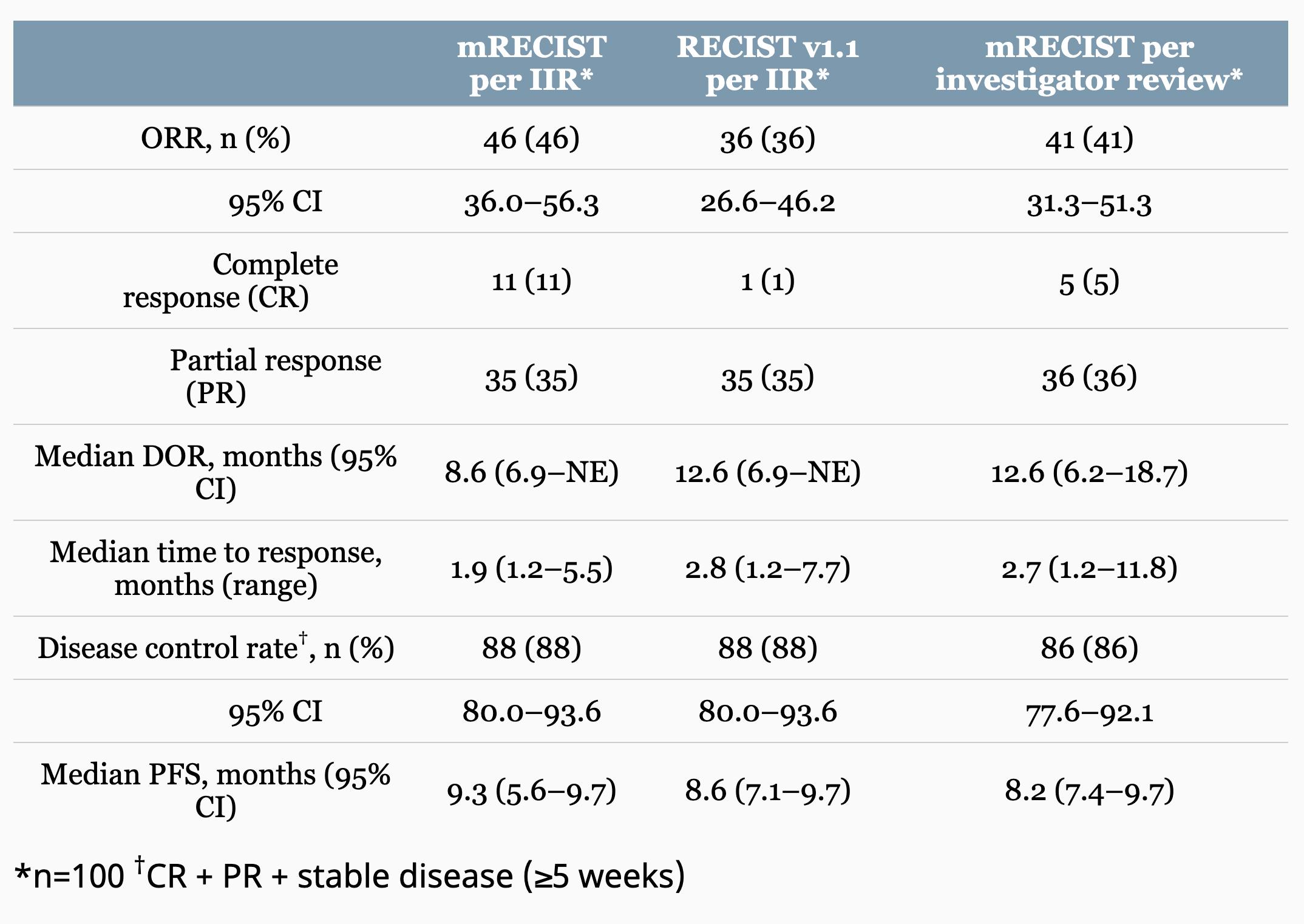 nct03006926 results - «Китруда» плюс «Ленвима» против рака печени: пока не сложилось