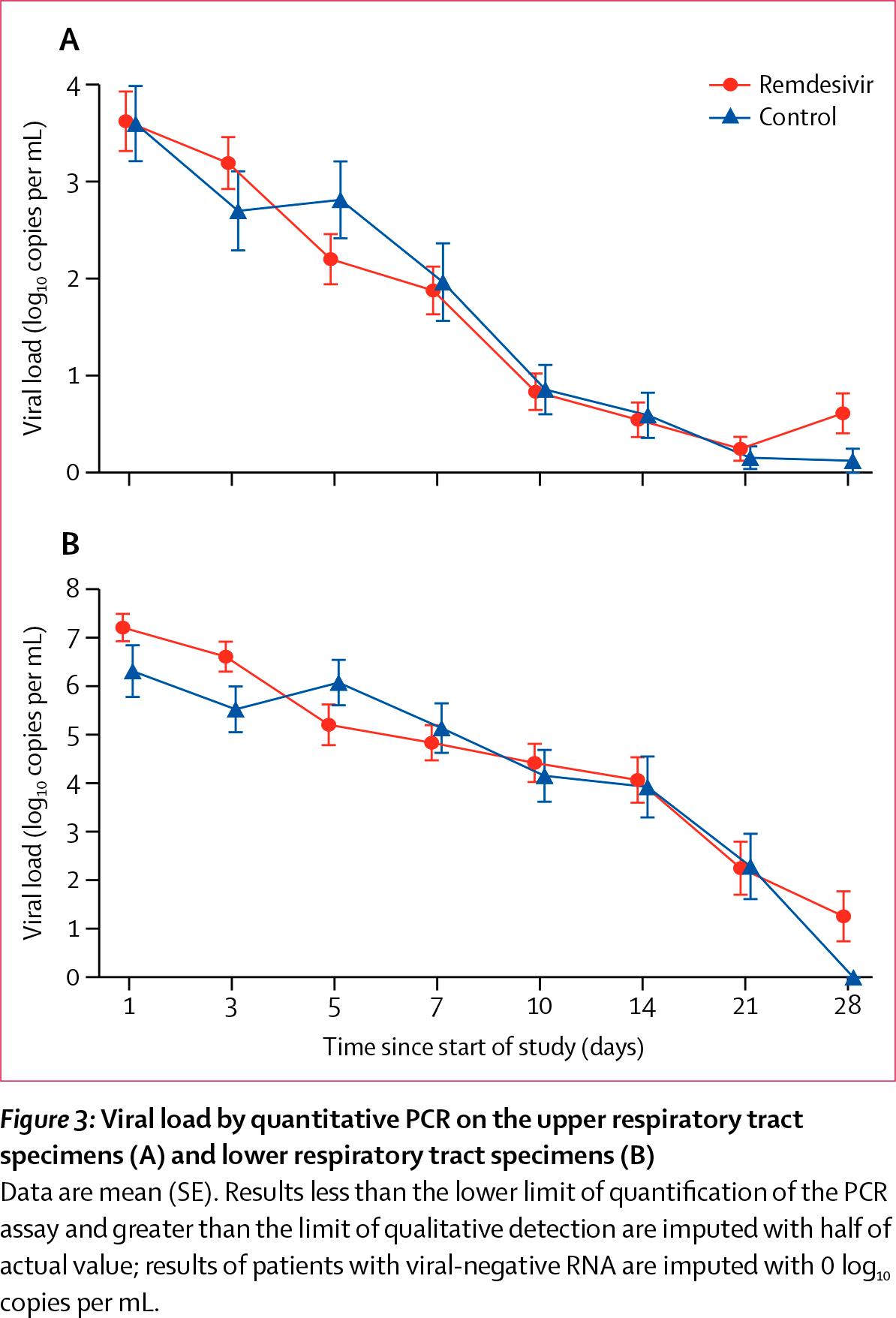nct04257656 results 02 - Коронавирус. Лекарства. Ремдесивир провалил первую важную проверку