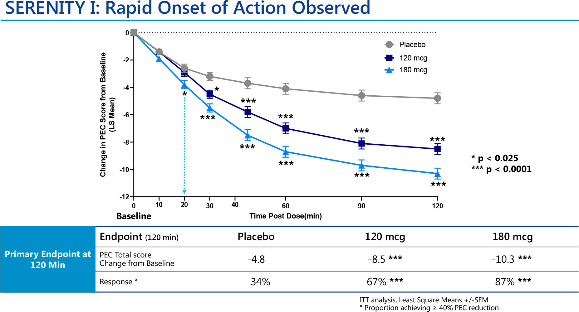 nct04268303 results 01 - Дексмедетомидин: быстрое купирование острой ажитации при шизофрении и биполярном расстройстве