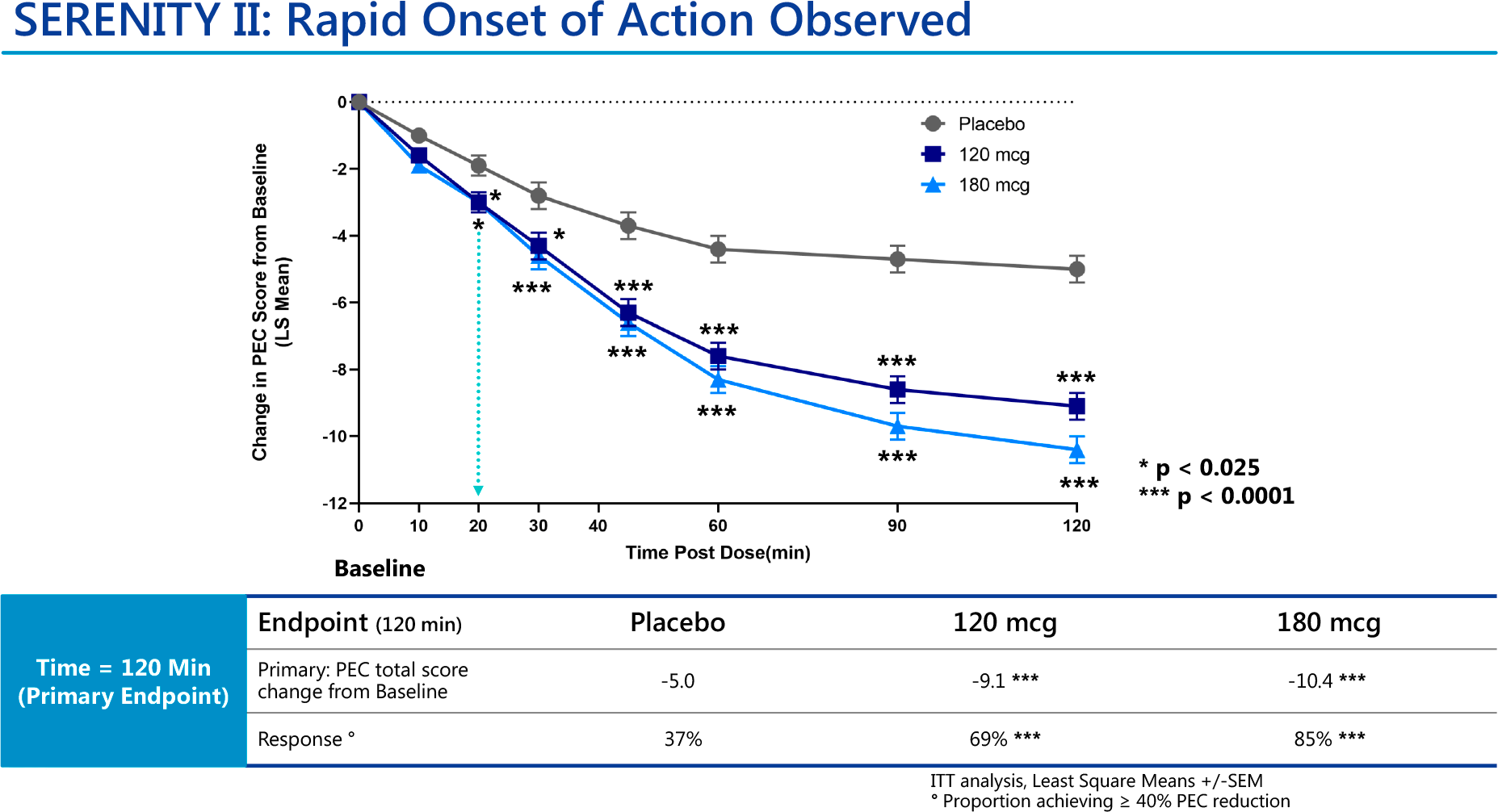 nct04268303 results 04 - Дексмедетомидин: быстрое купирование острой ажитации при шизофрении и биполярном расстройстве