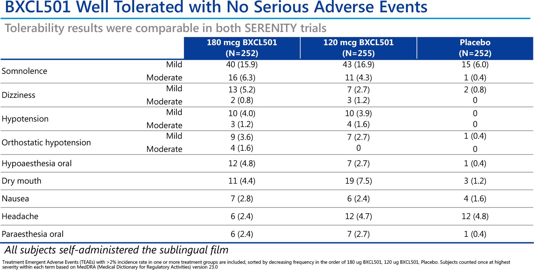 nct04268303 results 07 - Дексмедетомидин: быстрое купирование острой ажитации при шизофрении и биполярном расстройстве