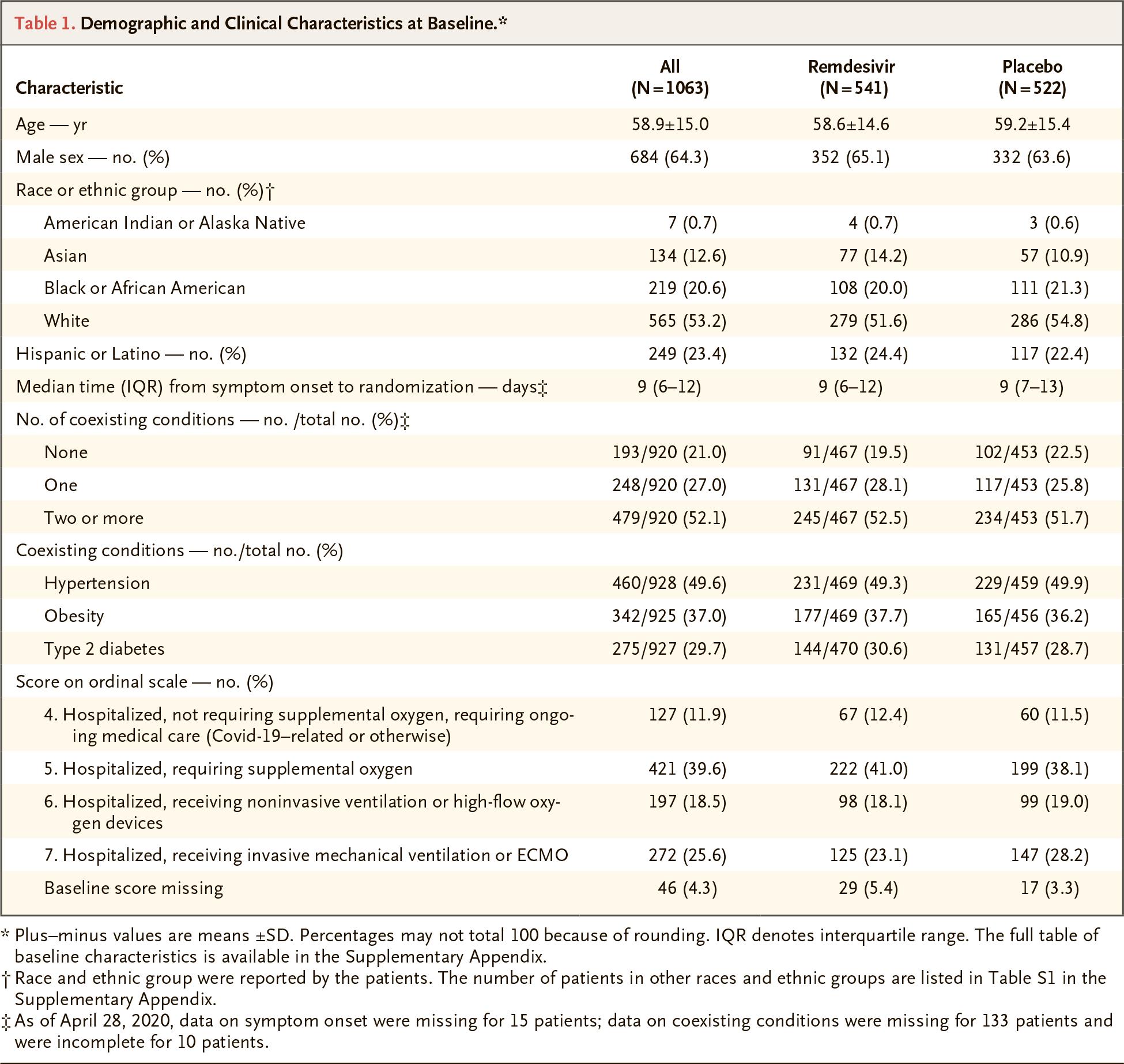 nct04280705 results 01 - Коронавирус. Лекарства. Ремдесивир ускорил выздоровление на треть