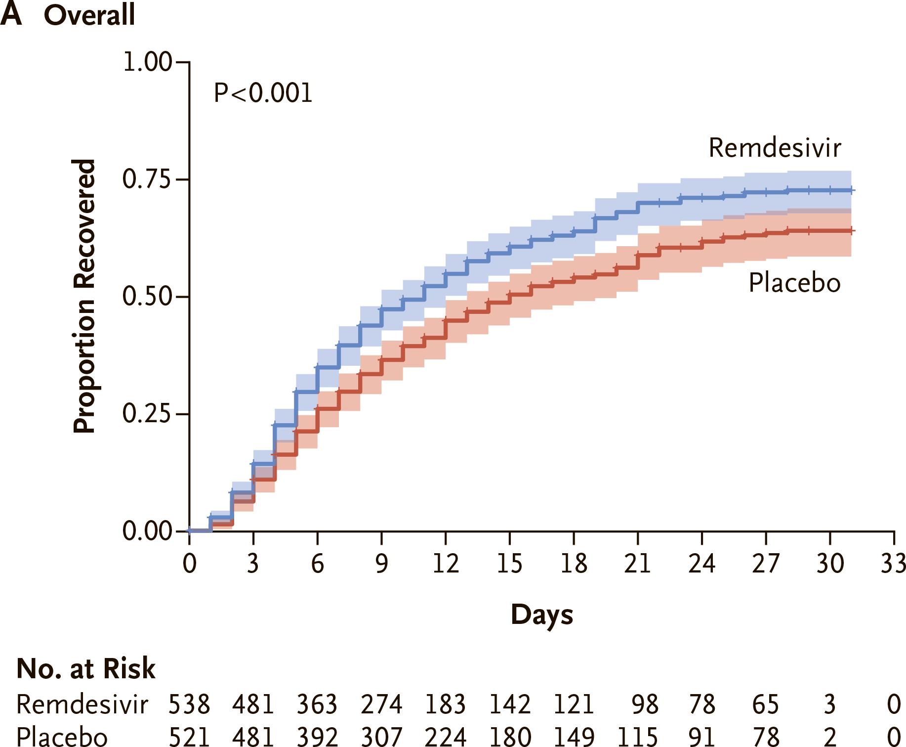 nct04280705 results 02 - Коронавирус. Лекарства. Ремдесивир ускорил выздоровление на треть