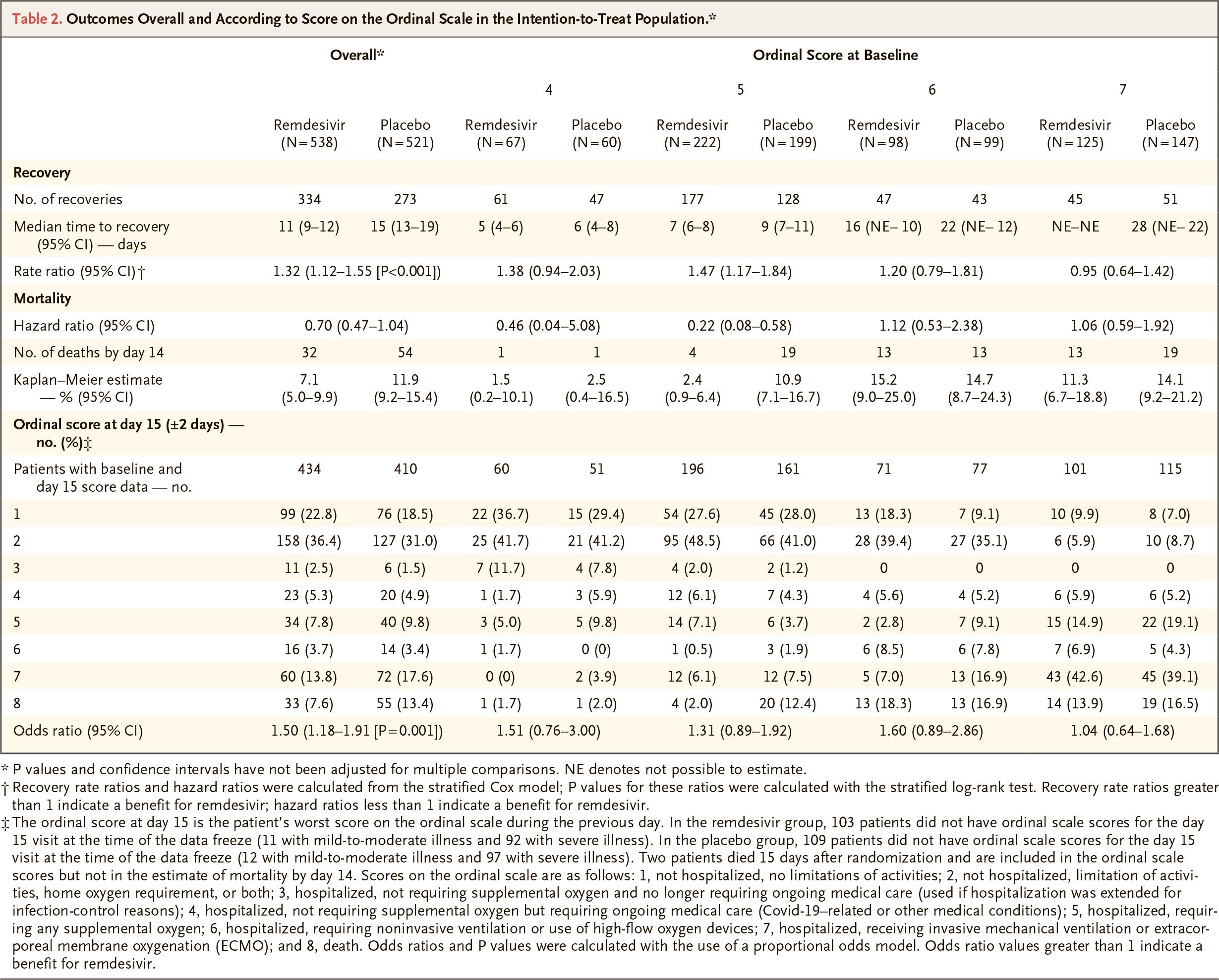 nct04280705 results 03 - Коронавирус. Лекарства. Ремдесивир ускорил выздоровление на треть