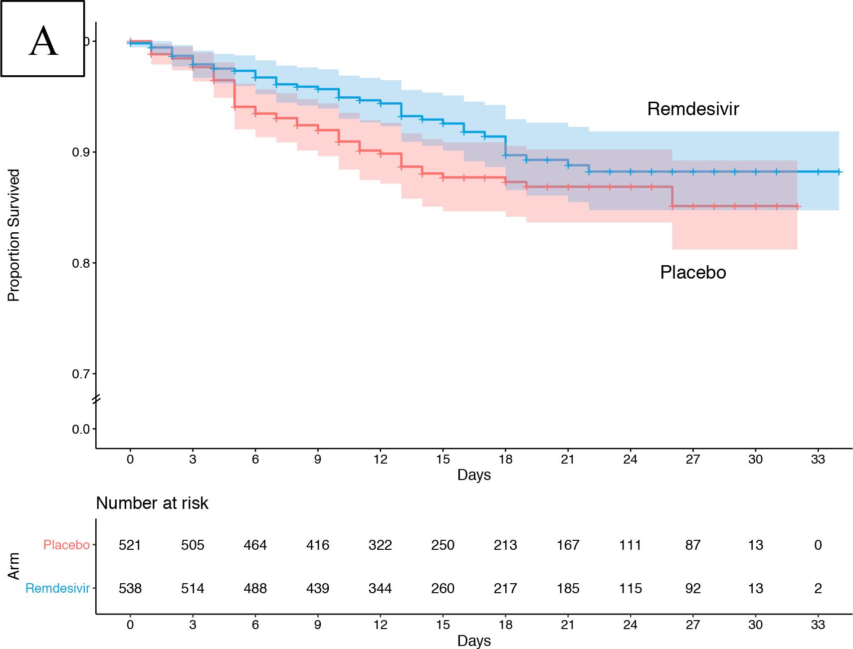 nct04280705 results 04 - Коронавирус. Лекарства. Ремдесивир ускорил выздоровление на треть