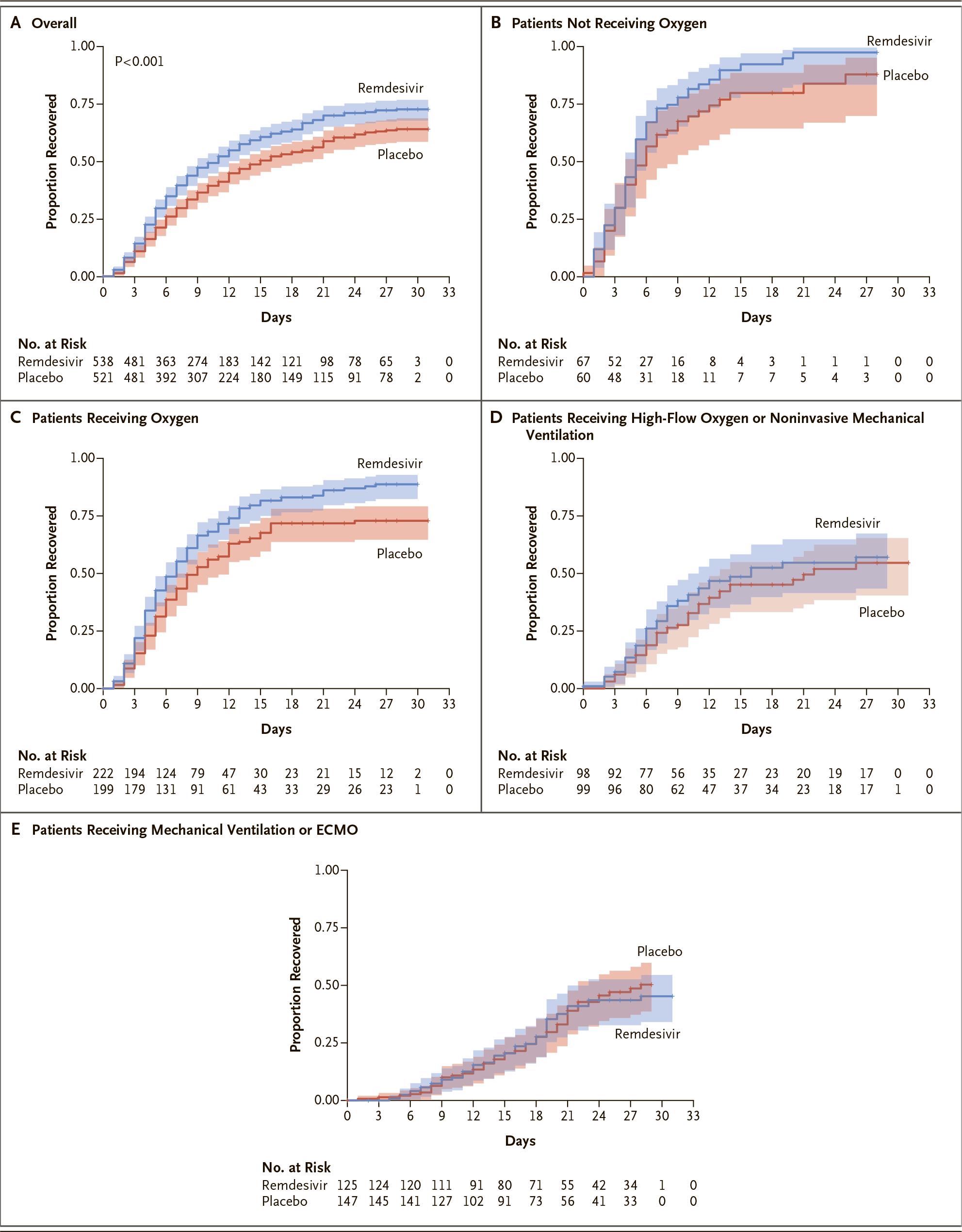 nct04280705 results 05 - Коронавирус. Лекарства. Ремдесивир ускорил выздоровление на треть