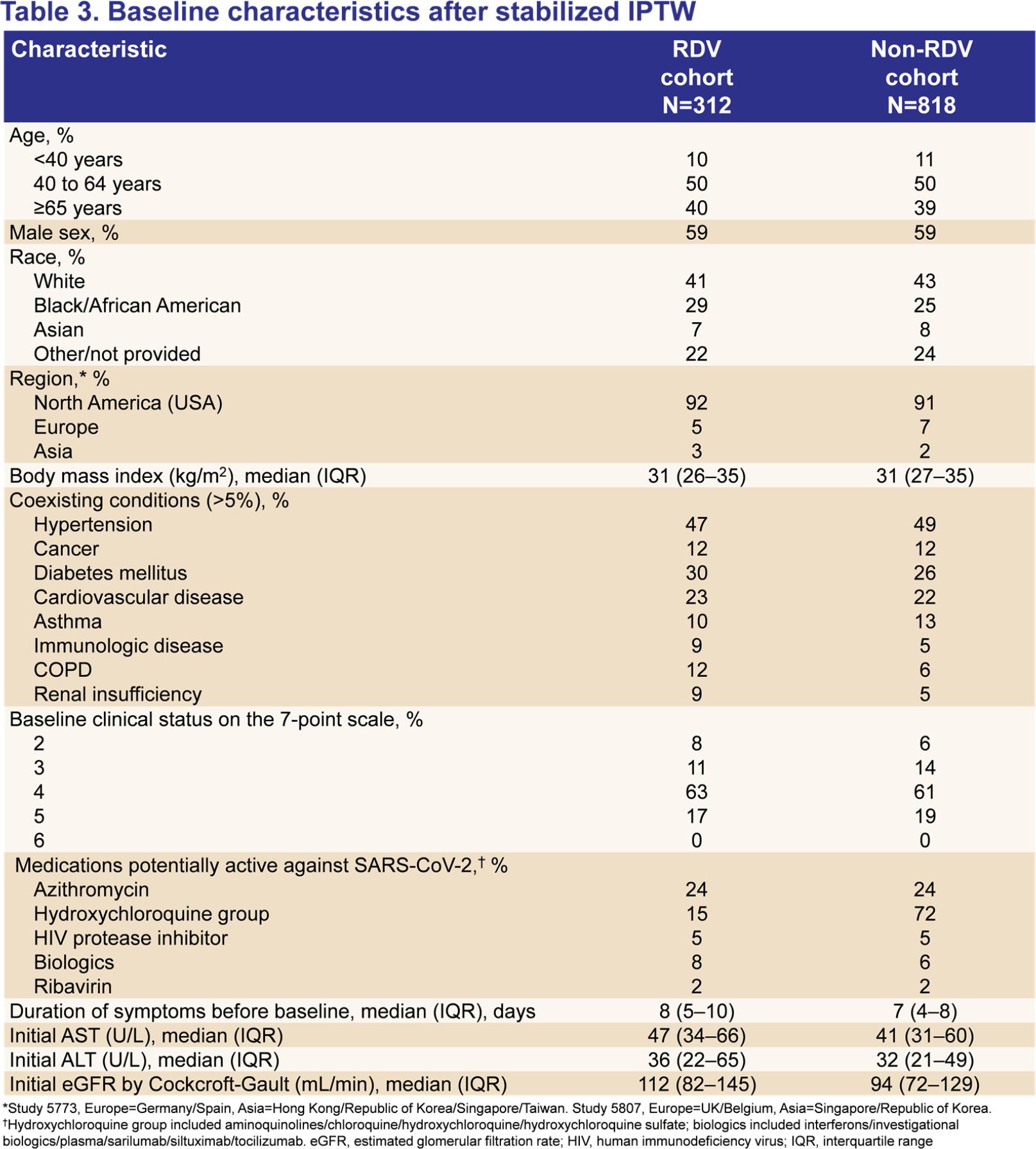 remdesivir vs rwd 03 - Коронавирус. Лекарства. Ремдесивир: ловкость рук Gilead как ставка на жизнь
