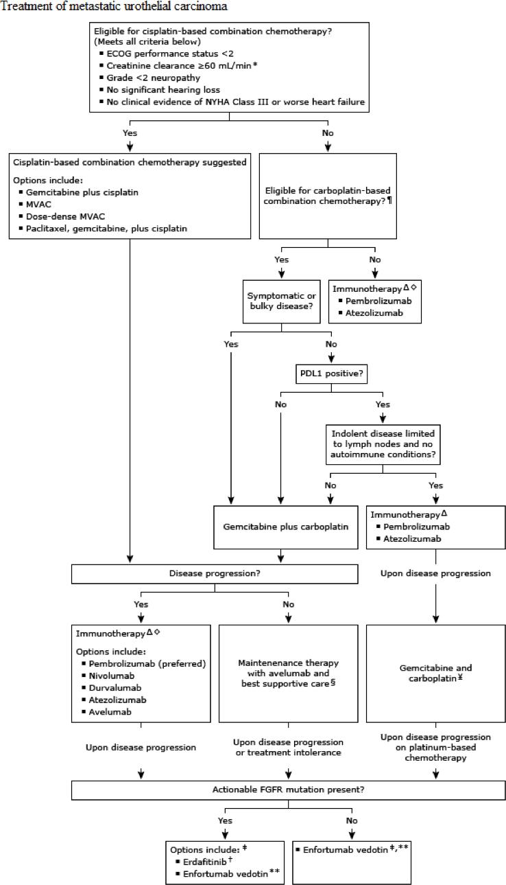 treatment of metastatic urothelial carcinoma algorithm 01 - «Бавенсио»: первое лекарство для поддерживающей терапии рака мочевого пузыря