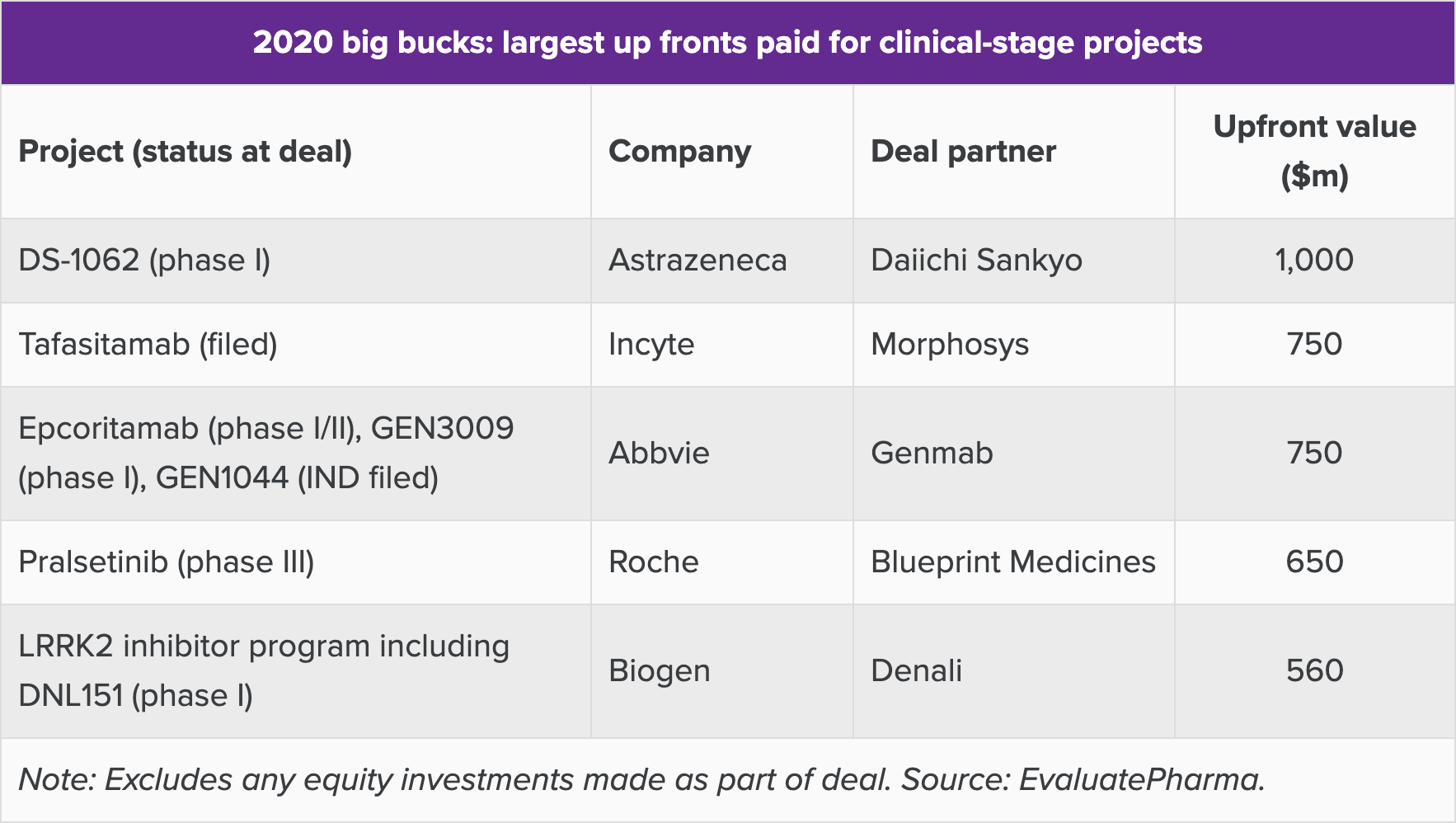 2020 big bucks largest up fronts paid for clinical stage projects - Denali и Biogen: уникальный подход к лечению болезни Паркинсона