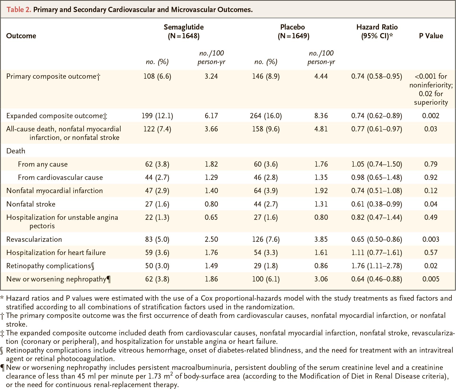 nct01720446 results 01 - Семаглутид спасет сердце диабетиков
