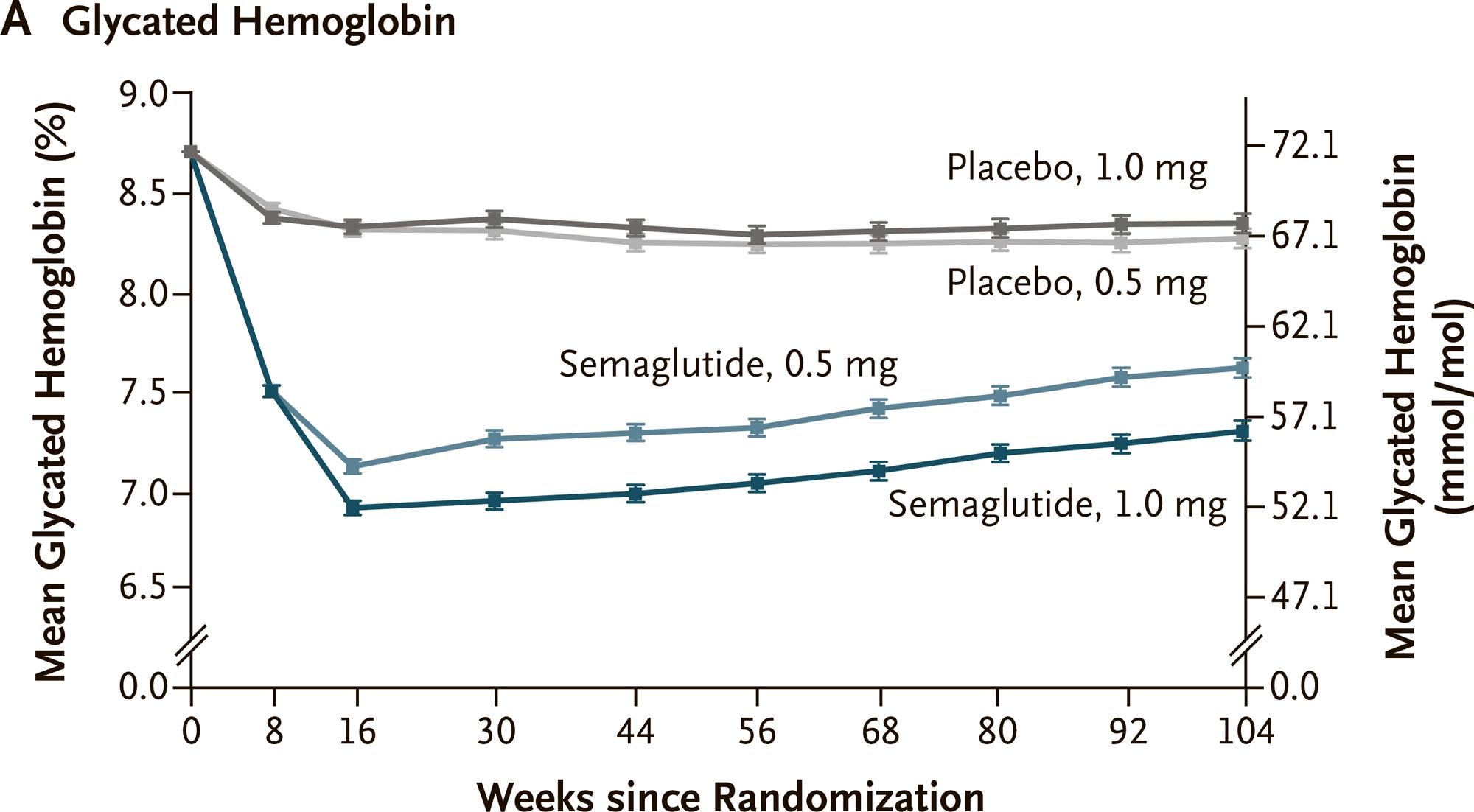nct01720446 results 06 - Семаглутид спасет сердце диабетиков