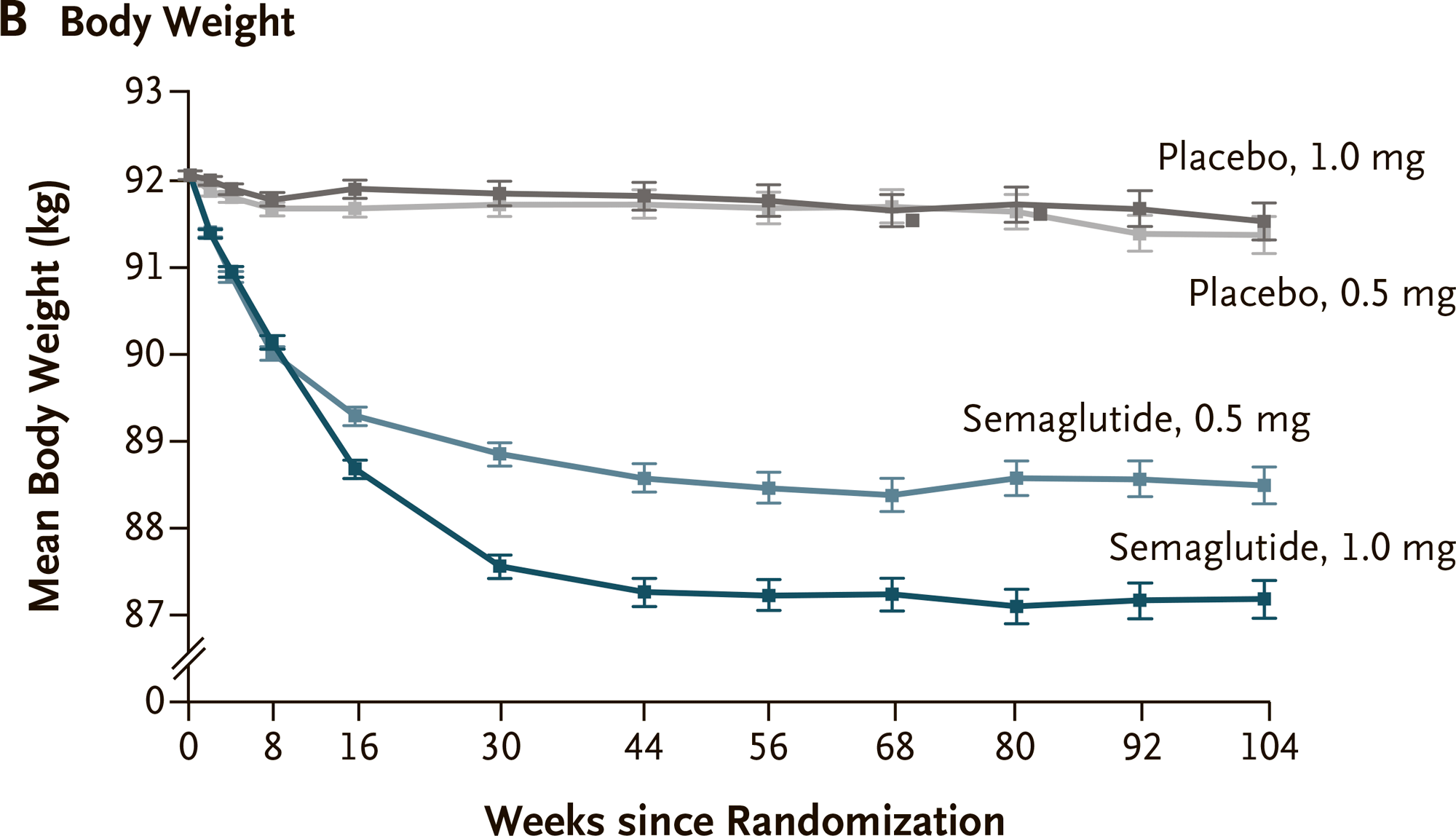 nct01720446 results 07 - Семаглутид спасет сердце диабетиков