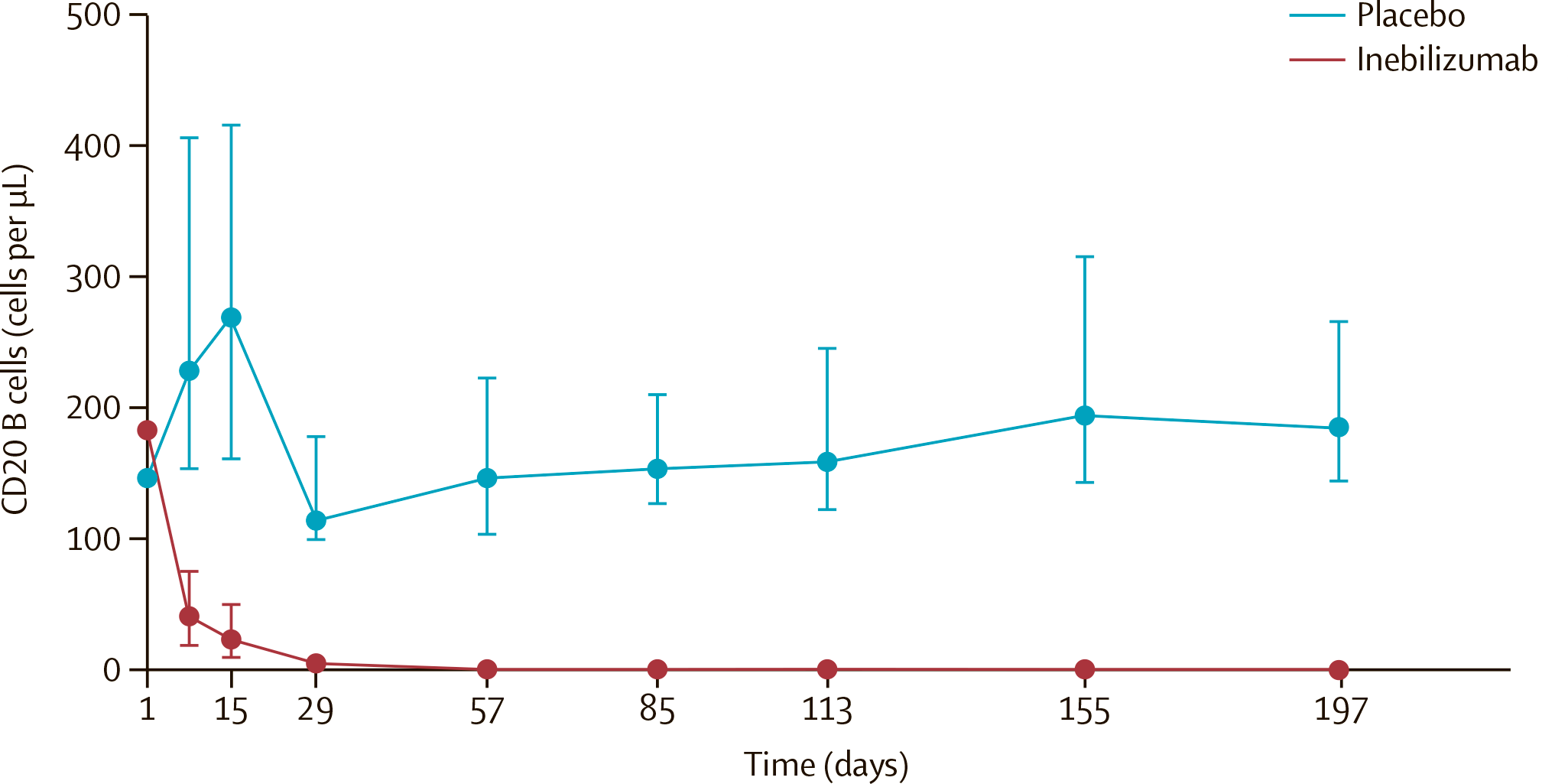 nct02200770 results 03 - «Аплизна»: новый препарат для лечения нейромиелита зрительного нерва со спектральным расстройством